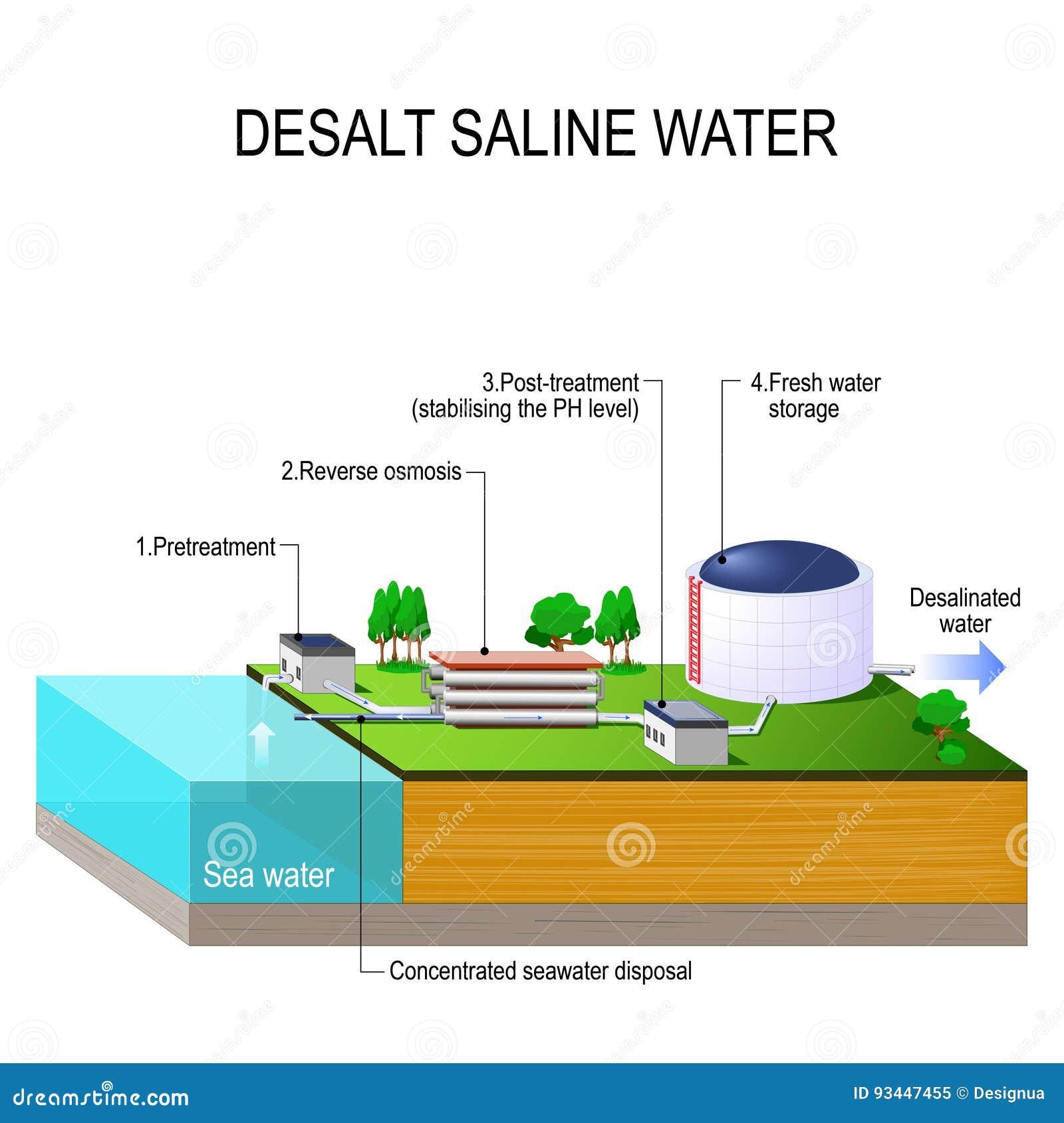Соленая вода Desalt