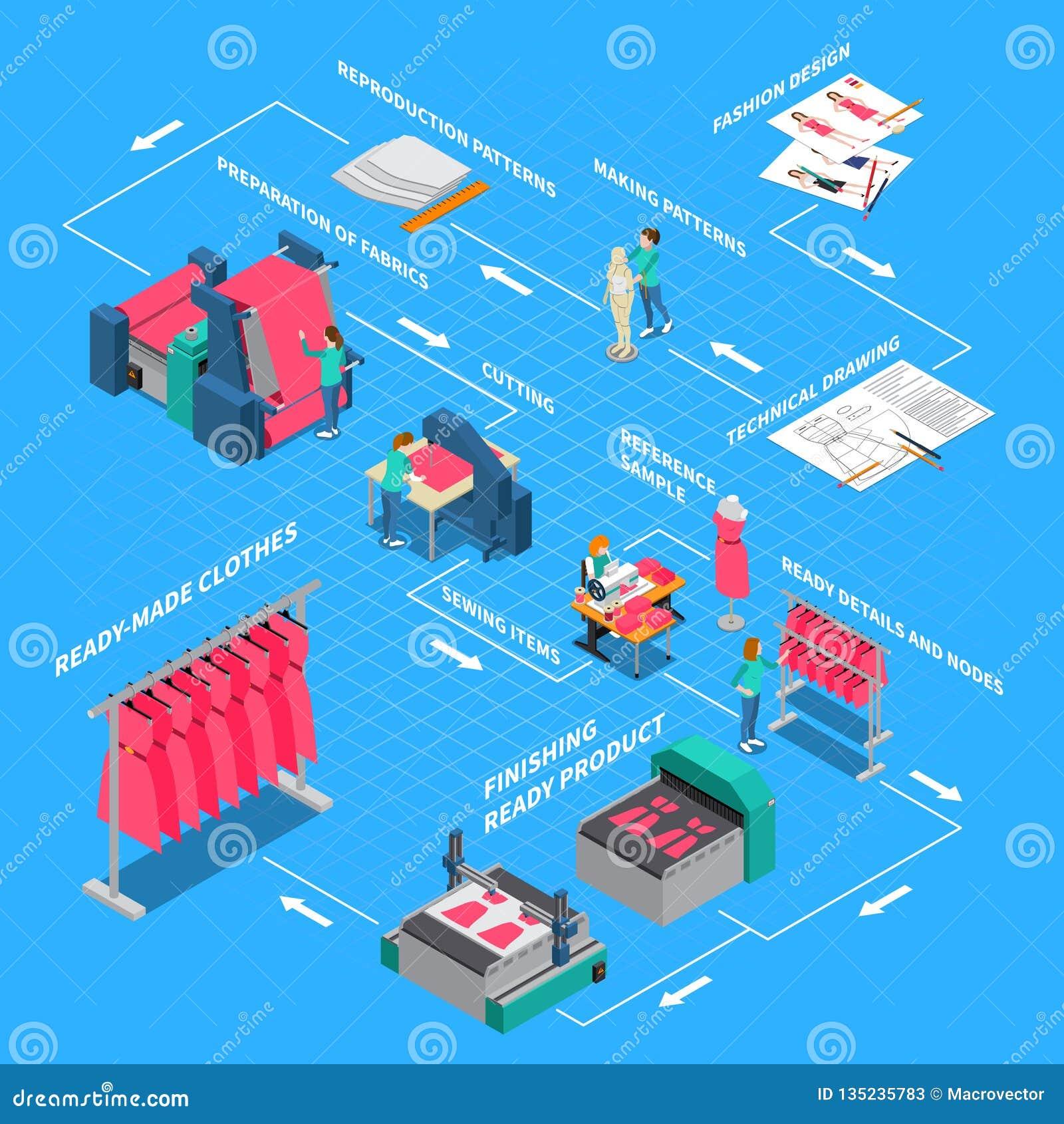 Схема технологического процесса фабрики одежд равновеликая