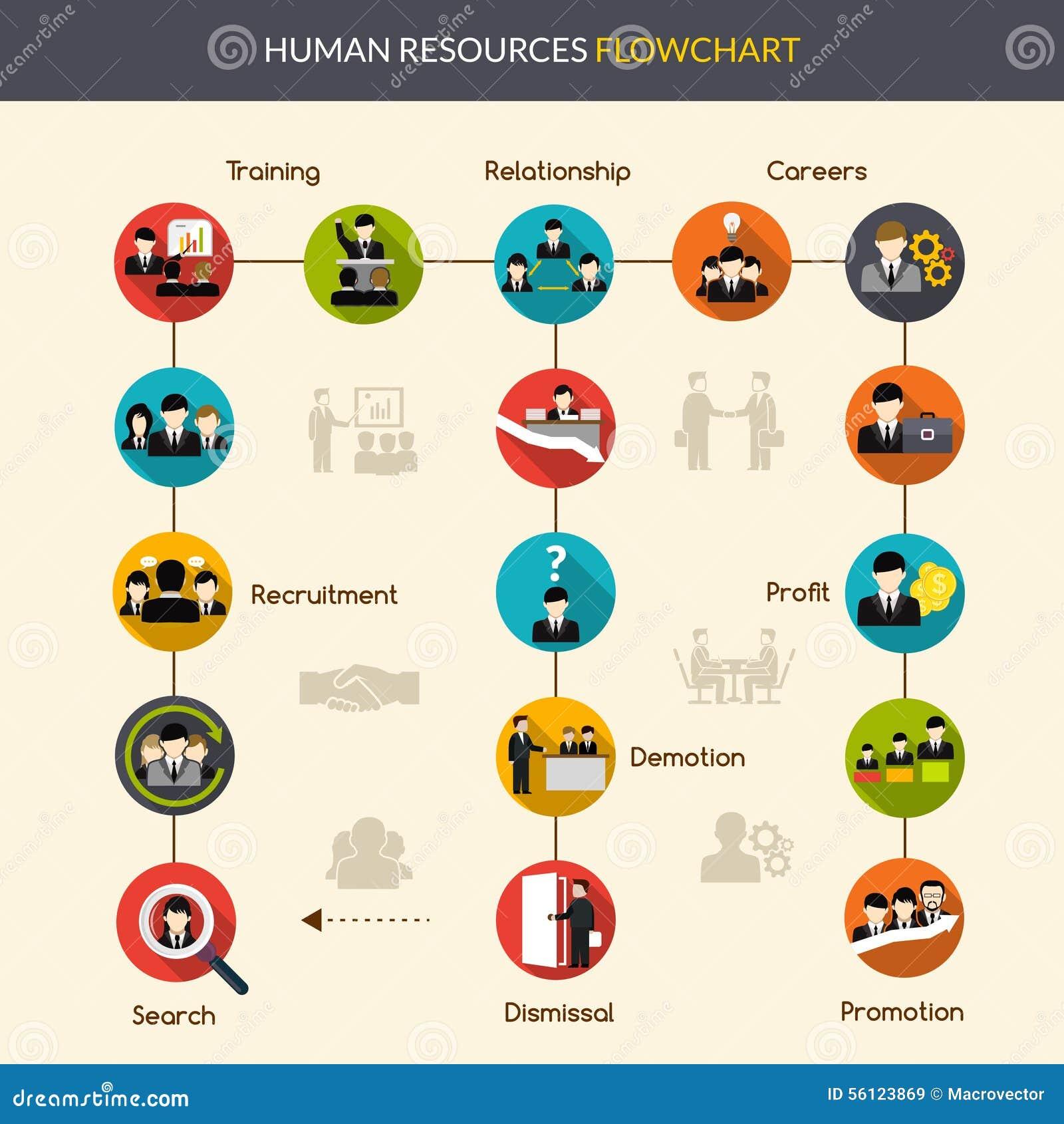 Схема технологического процесса человеческих ресурсов
