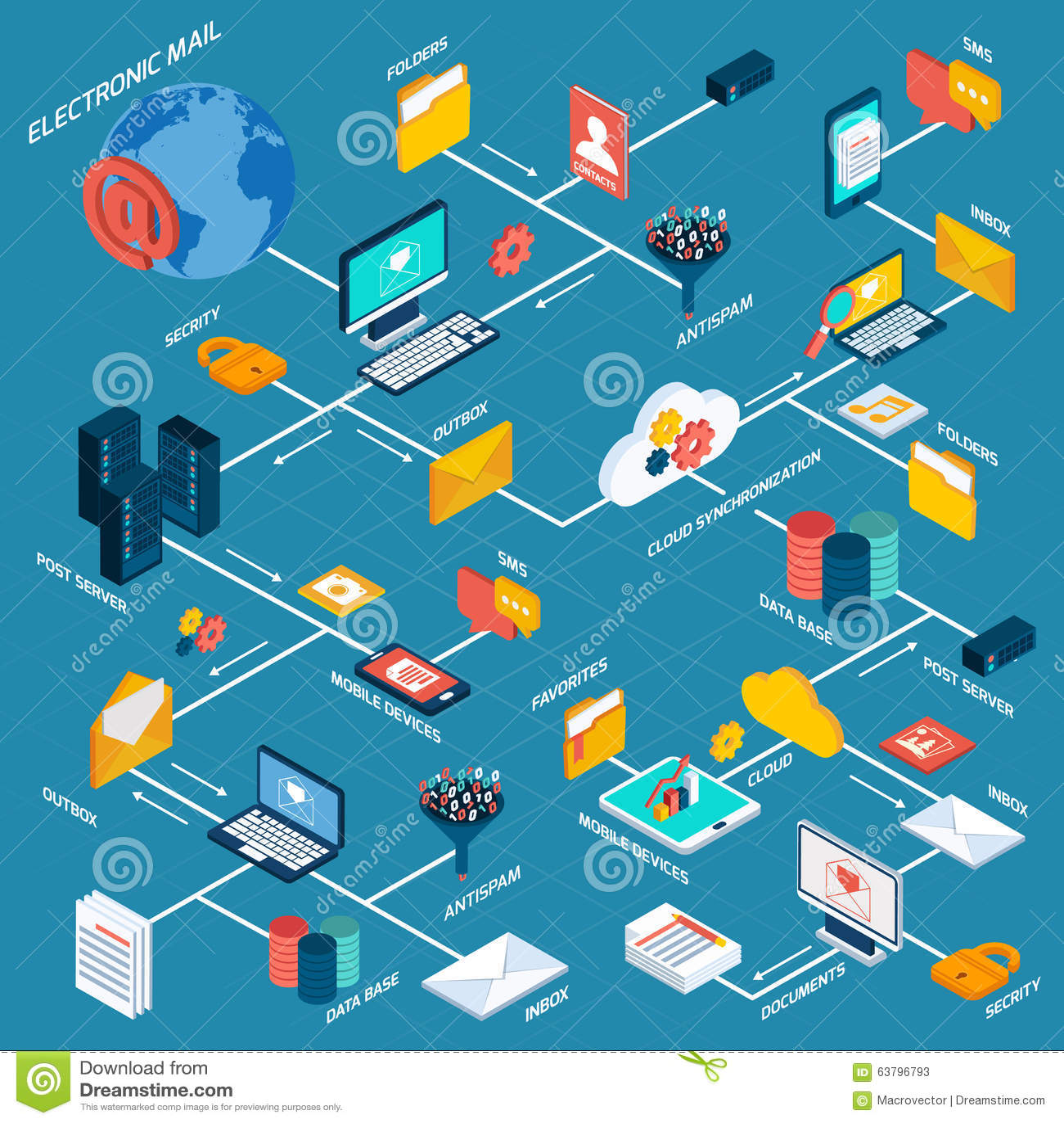 Схема технологического процесса электронной почты равновеликая