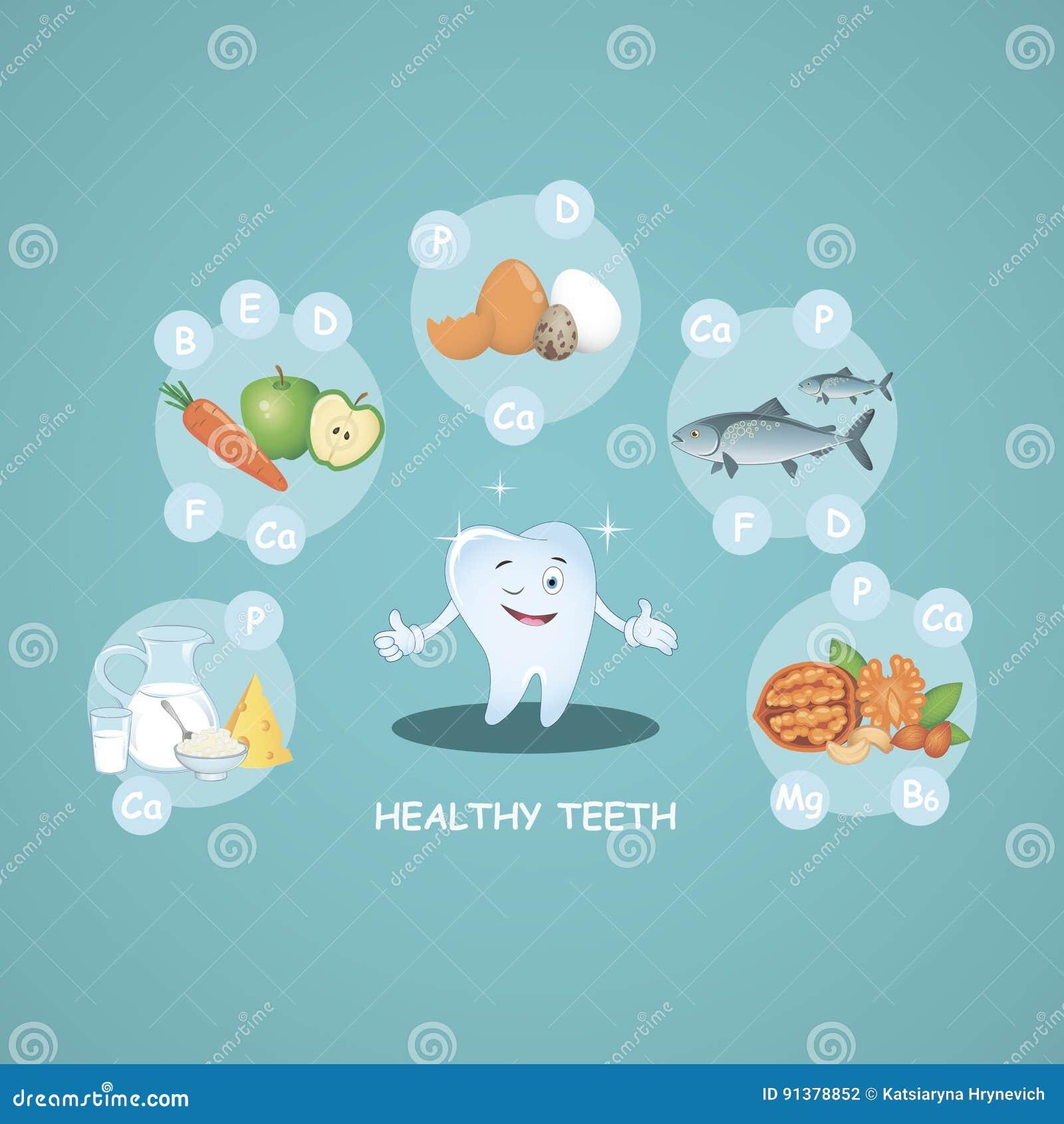 Счастливые здоровые зубы Правильное питание еда здоровая красивейшая усмешка вектор Иллюстрация для зубоврачевания детей