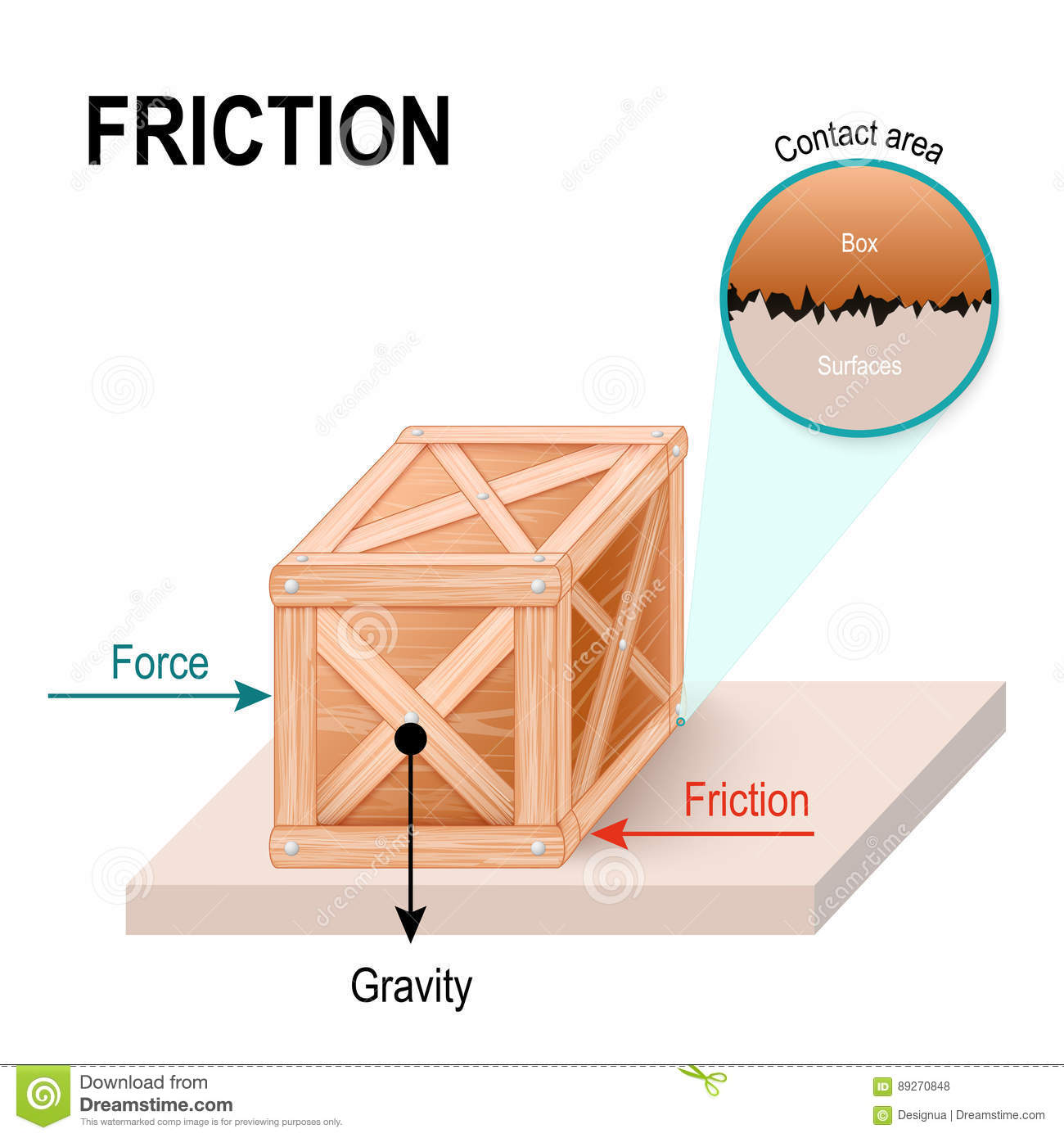 friction on a surface The friction of microstructured polydimethylsiloxane samples against a glass surface is studied through force measurements and simultaneous optical microscopy both average friction forces and the amplitude of stick-slip oscillations are greatly reduced by the structuring.