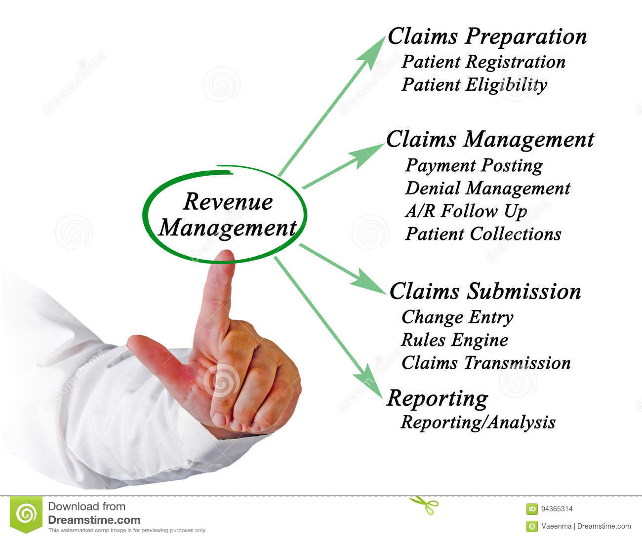 claims prepration This is a critical meeting for the claim process, the adjuster will begin developing their estimation of the total claim known as the loss reserve the reserve is money set aside by the insurance company to cover the total value of the loss.