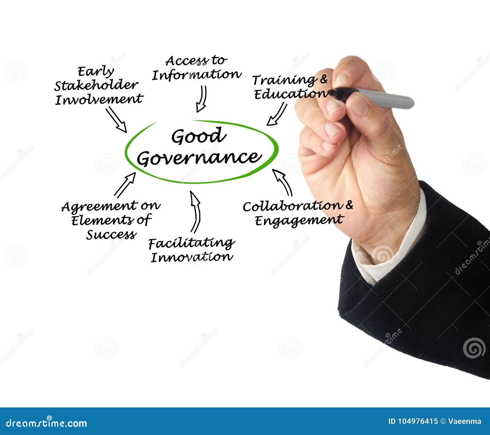 Характеристики хорошего управления