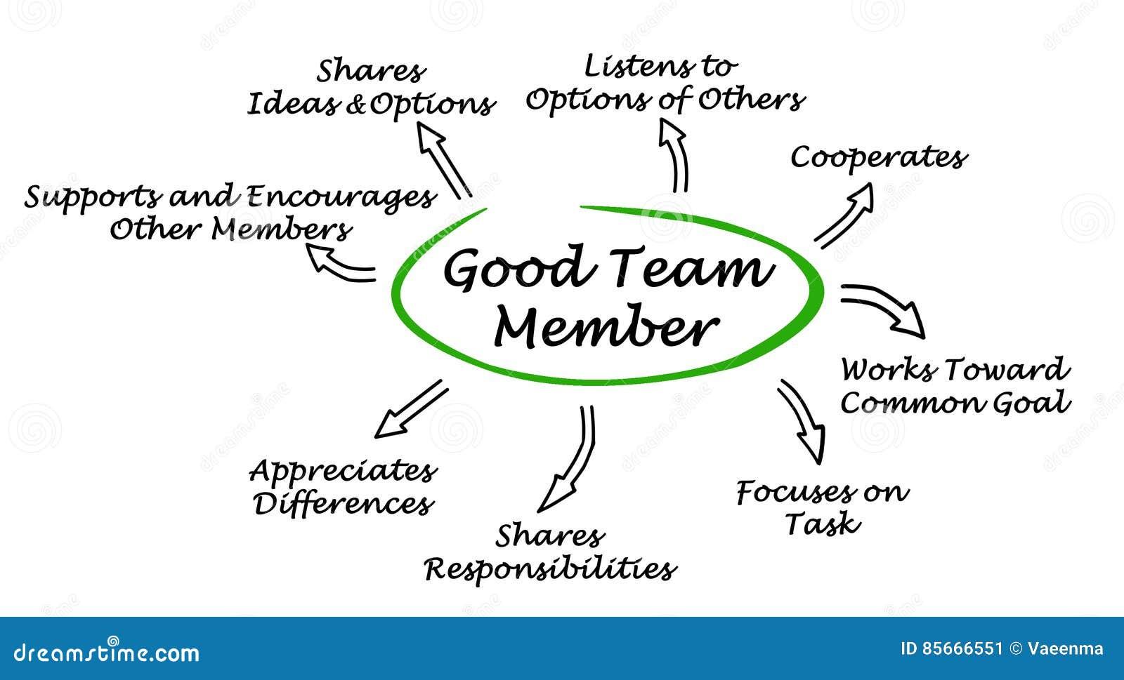 Характеристики хорошего члена команды