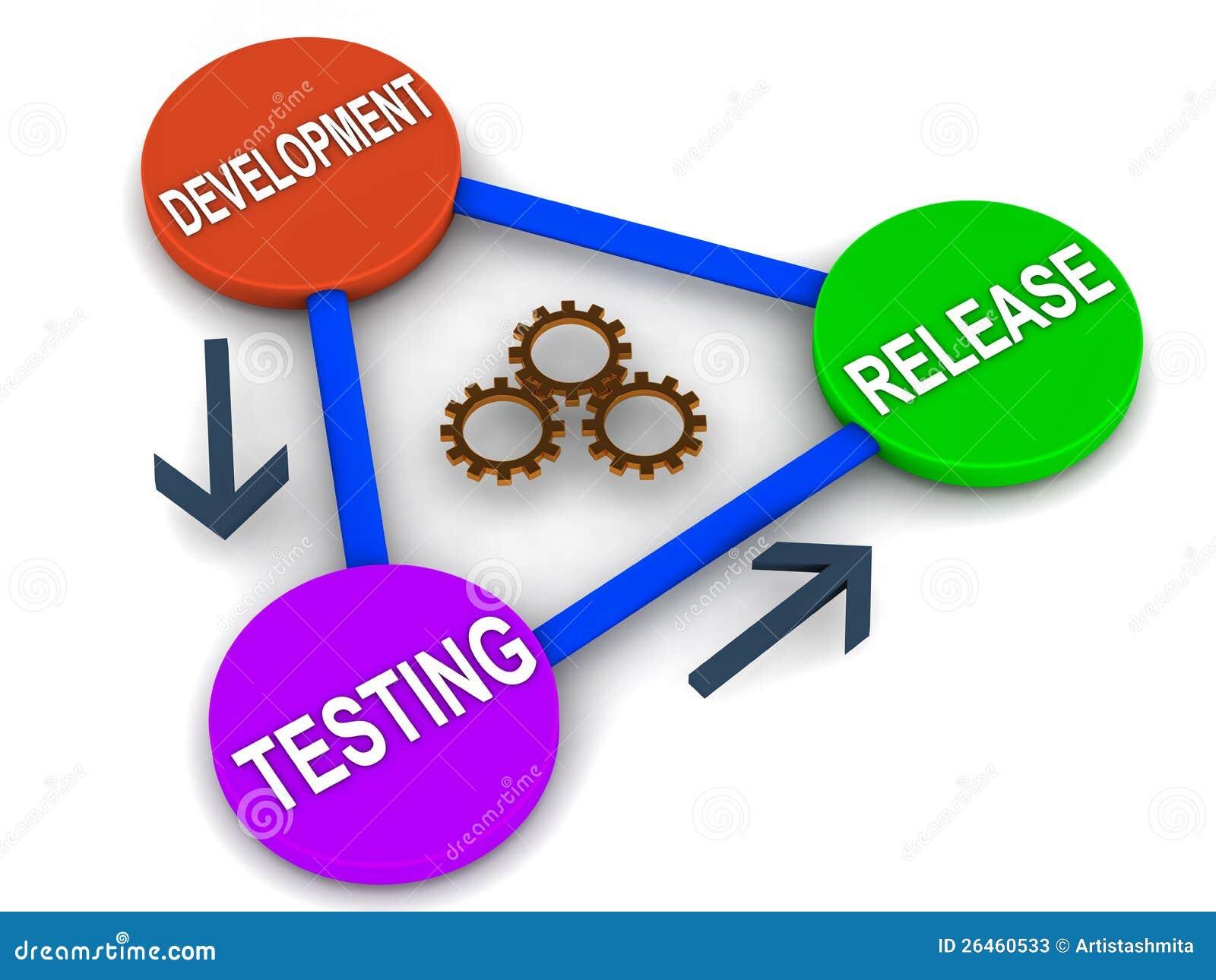 Цикл выпуска программы