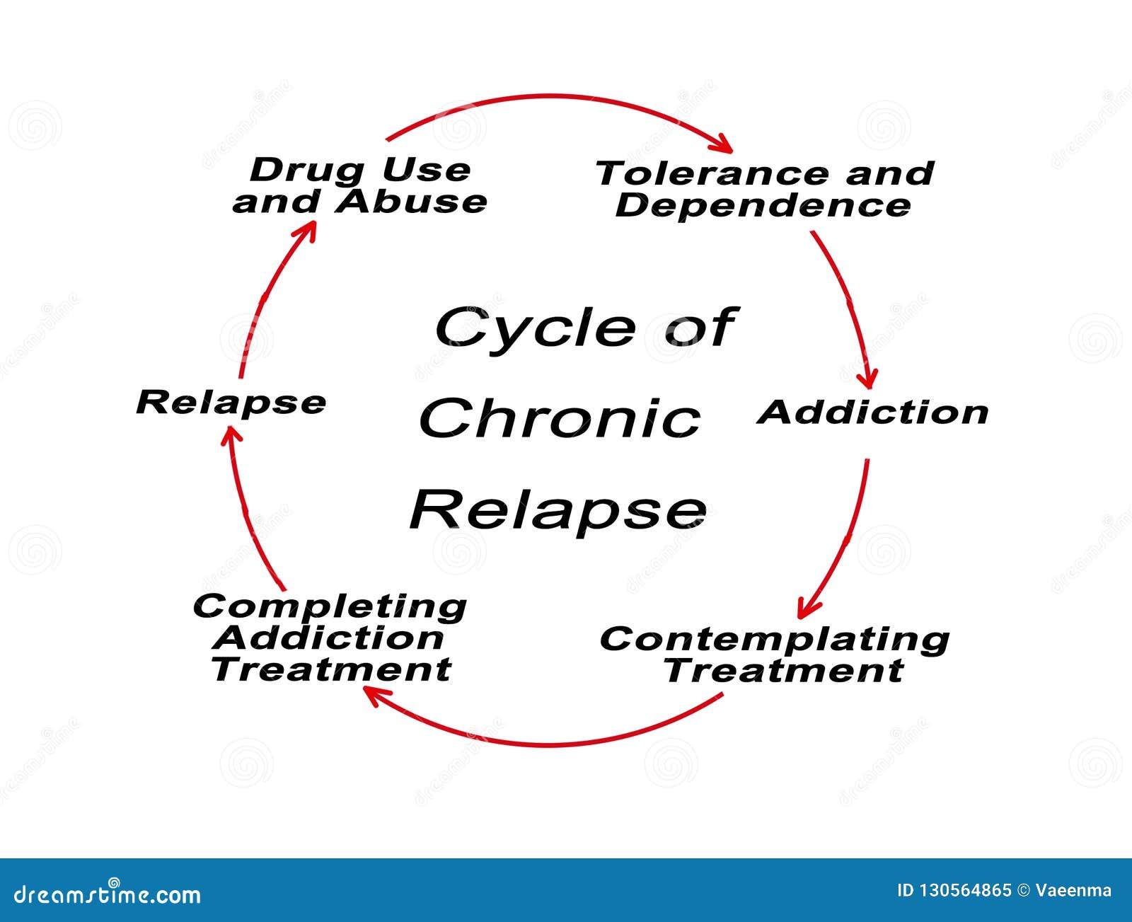 Цикл хронического рецидива