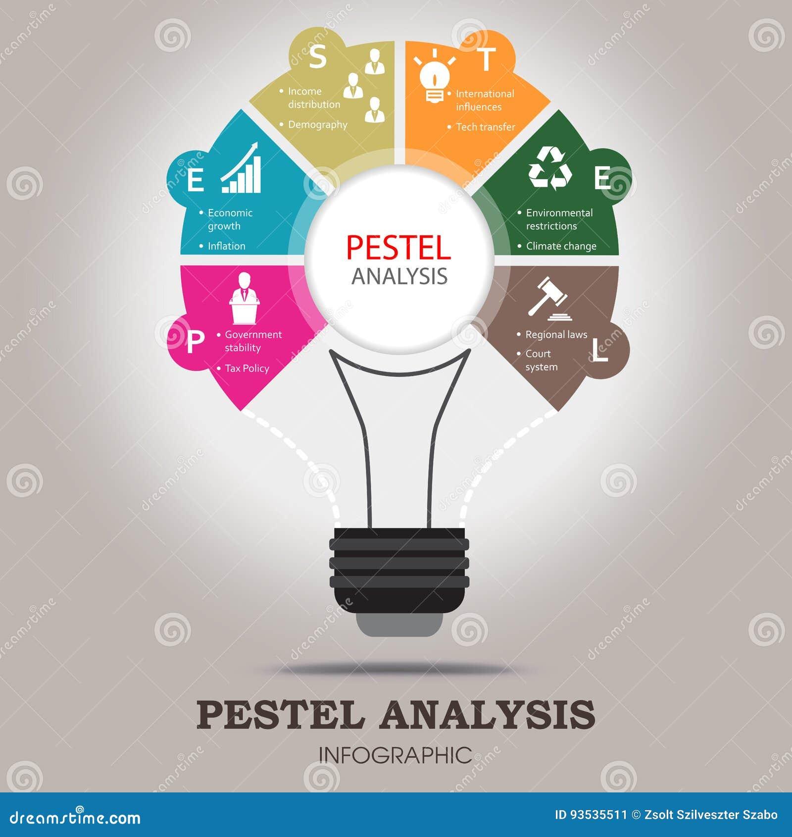 Шаблон анализа PESTEL infographic