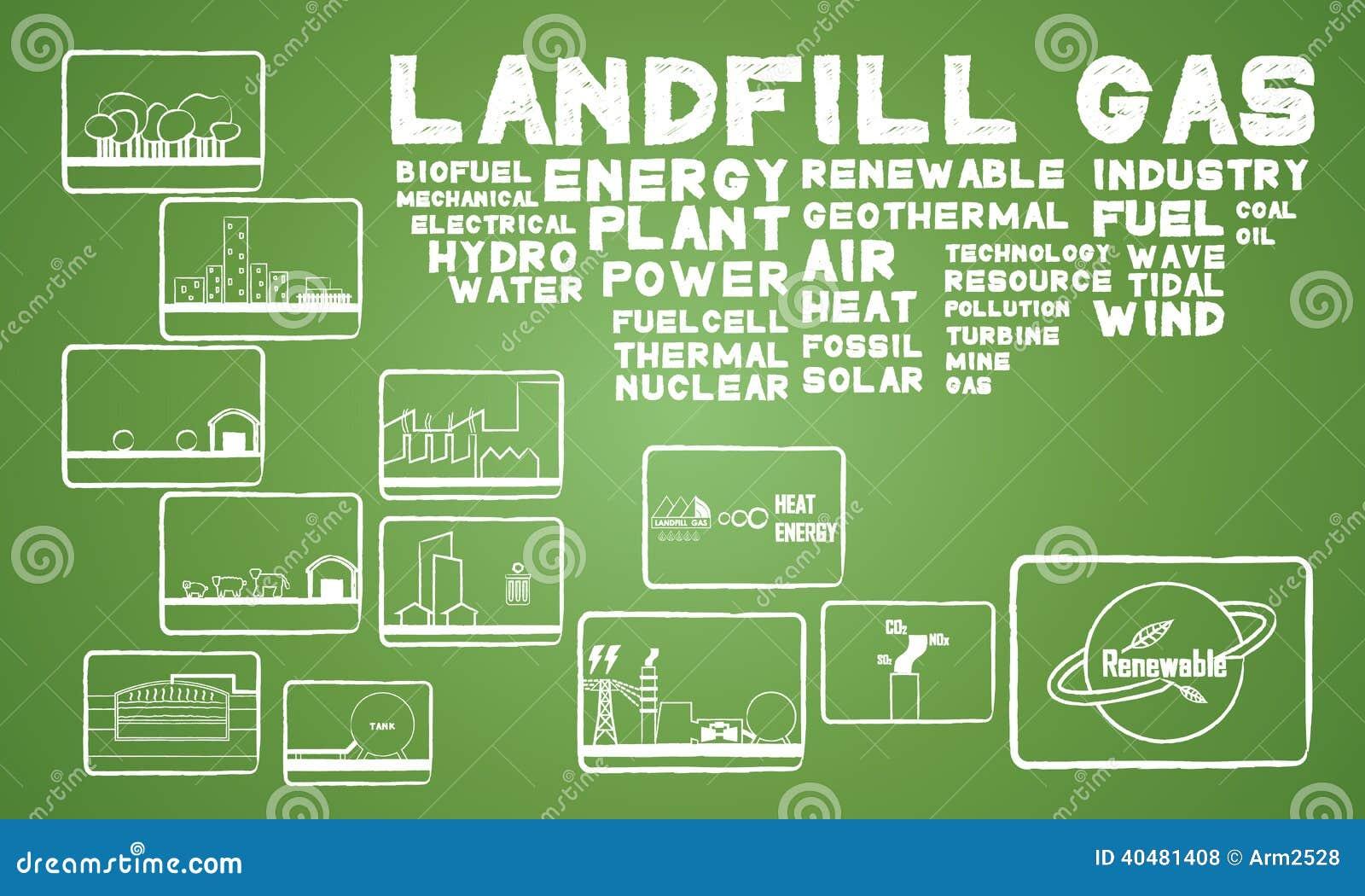 Энергия заполнения земли