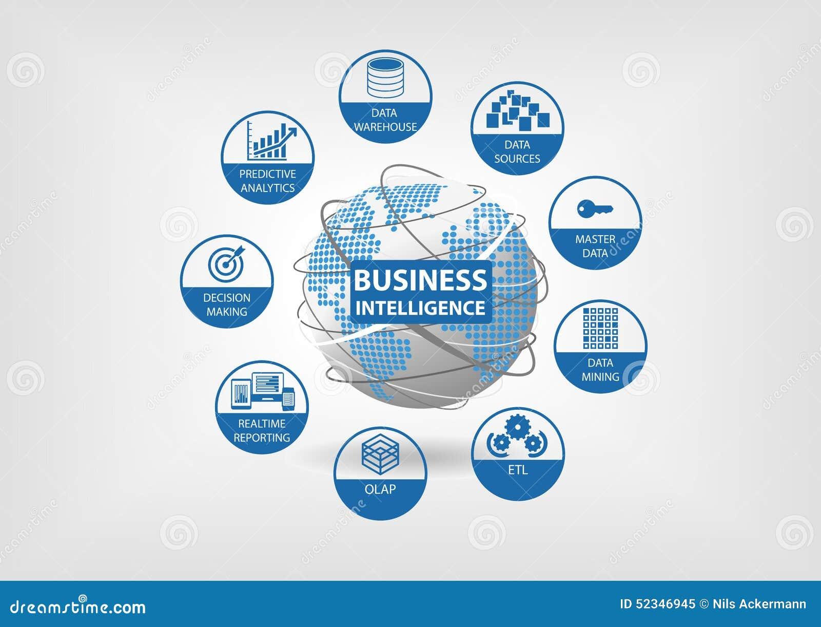 与OLAP,数据集市, ETL的商业情报概念(萃取物变换装载),实时报告,主要数据