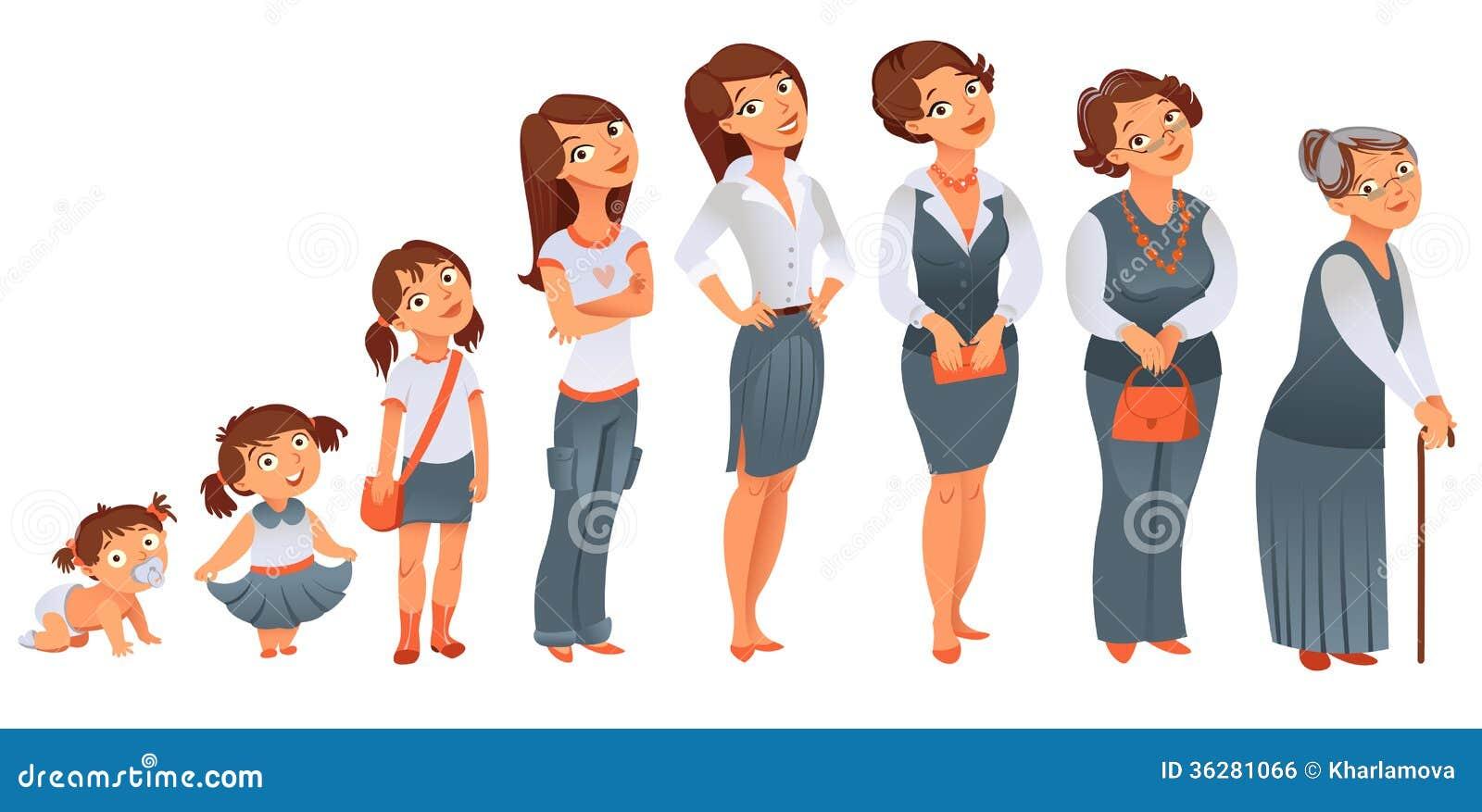 世代妇女。发展阶段