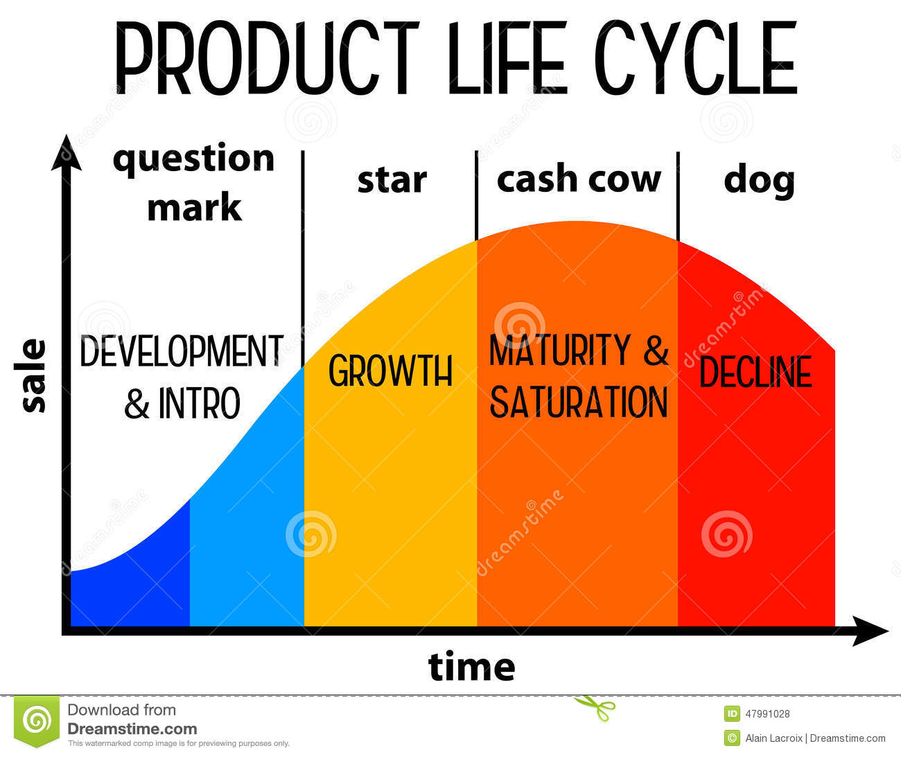 production life cycle begining - 800×617