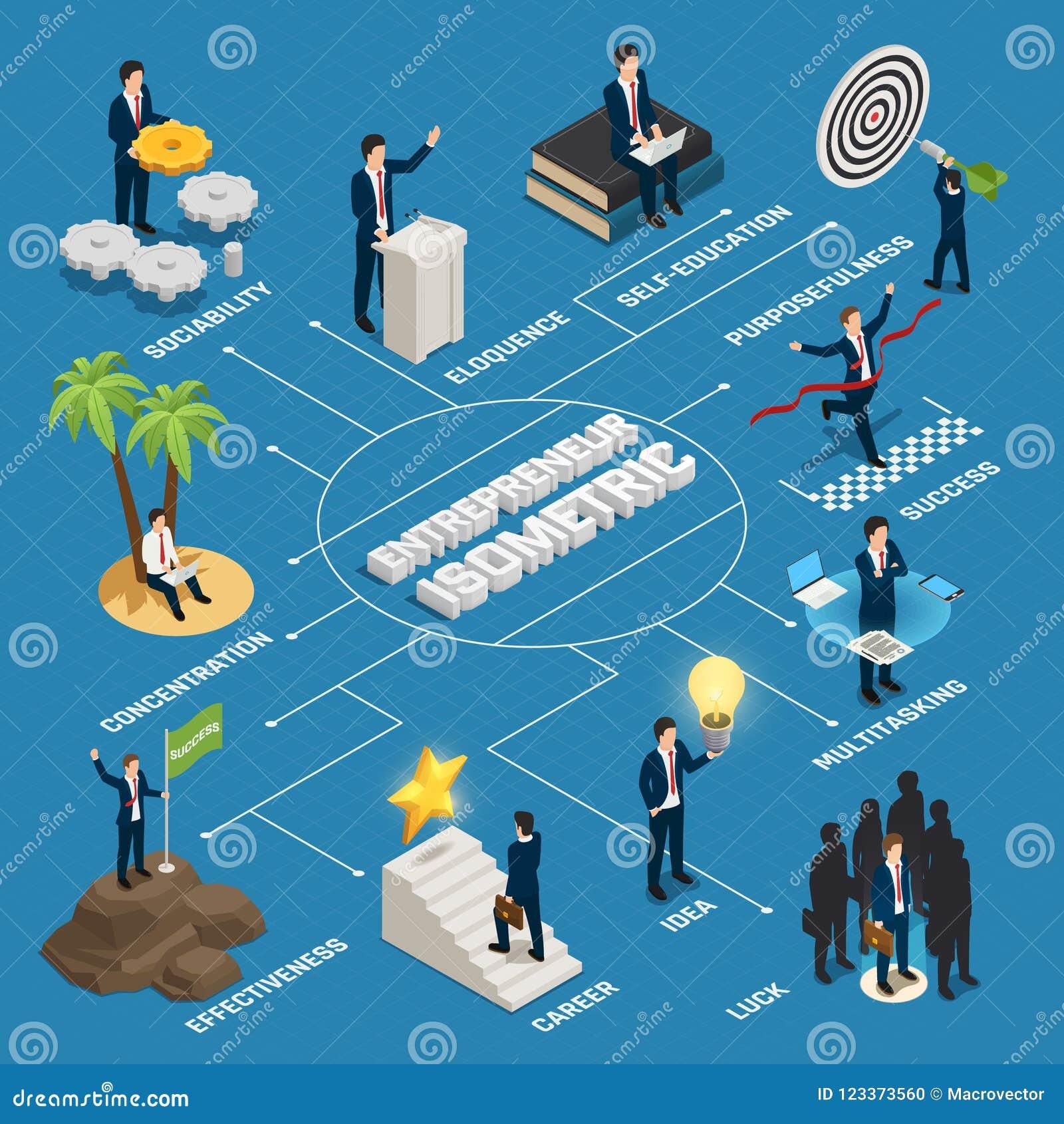 企业家等量流程图