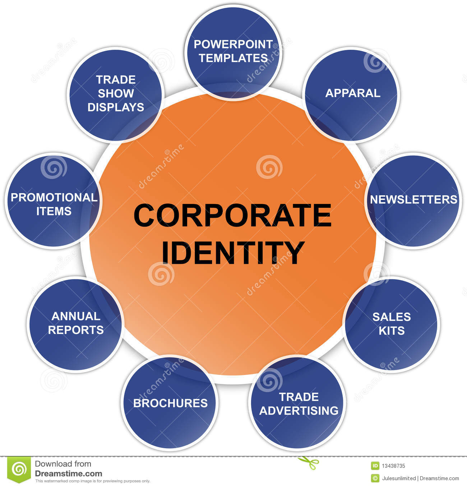 企业总公司绘制身分