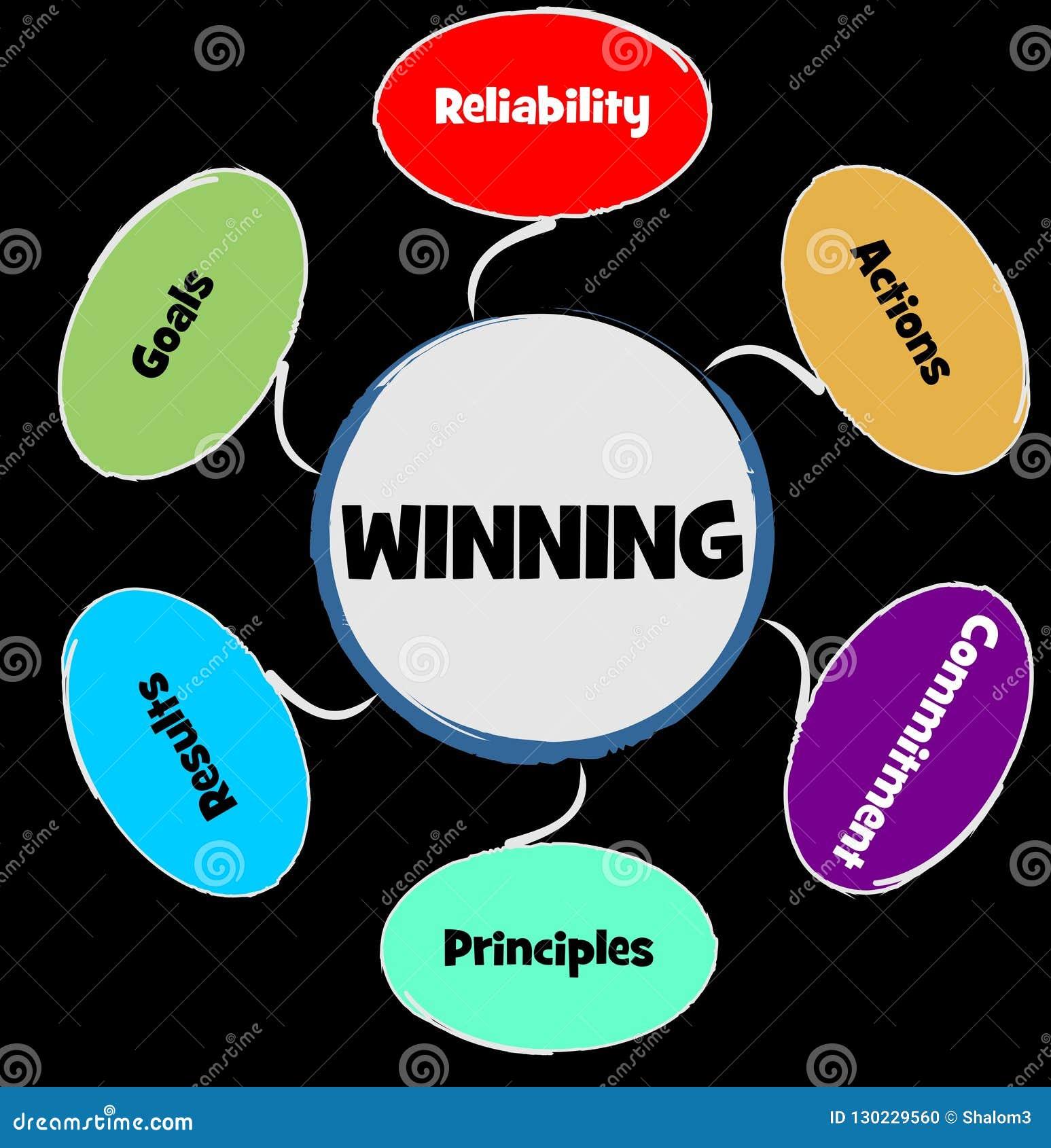 企业概念,赢得的战略 概念可靠性行动,承诺原则,在多彩多姿的结果目标
