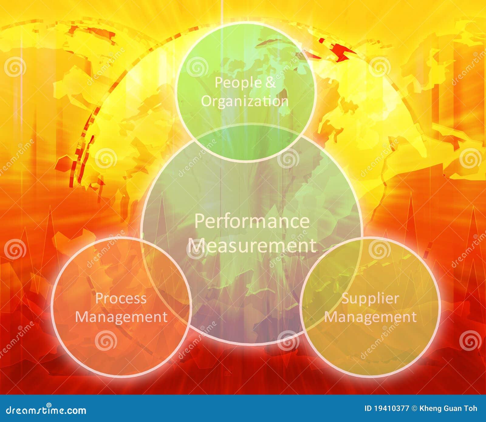 企业绘制评定性能