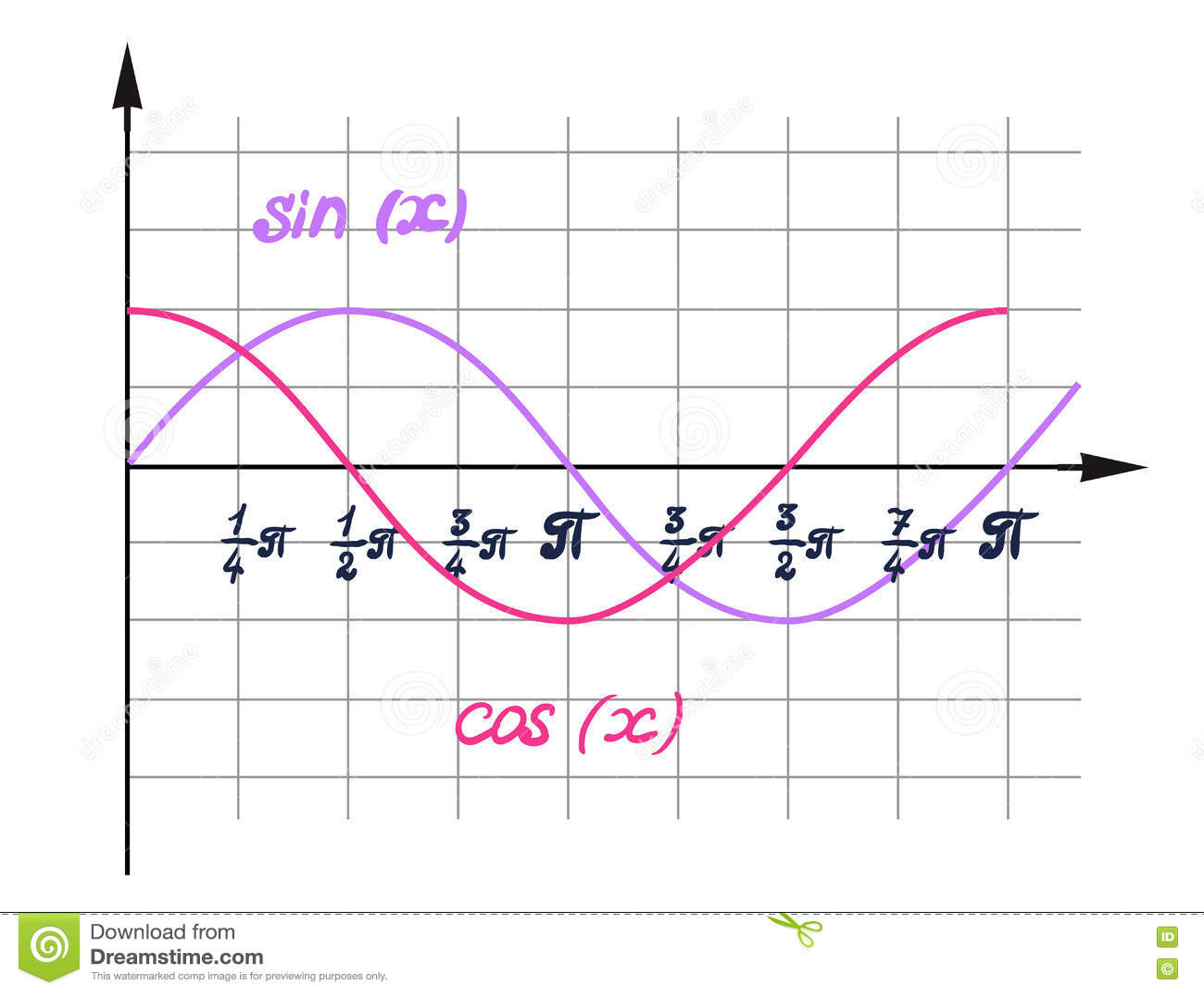 作用余弦的一个视觉表示法