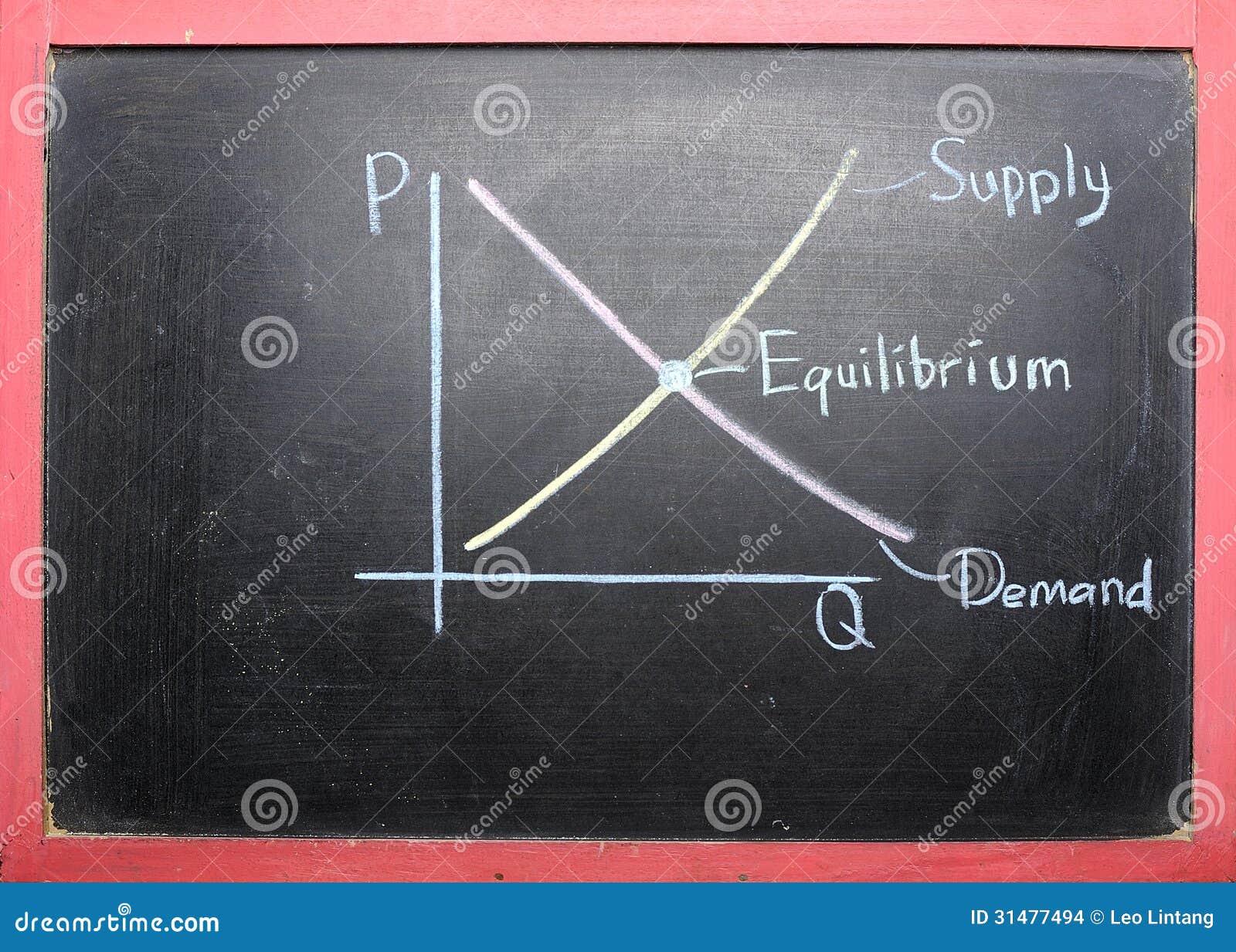 供给需求曲线图画