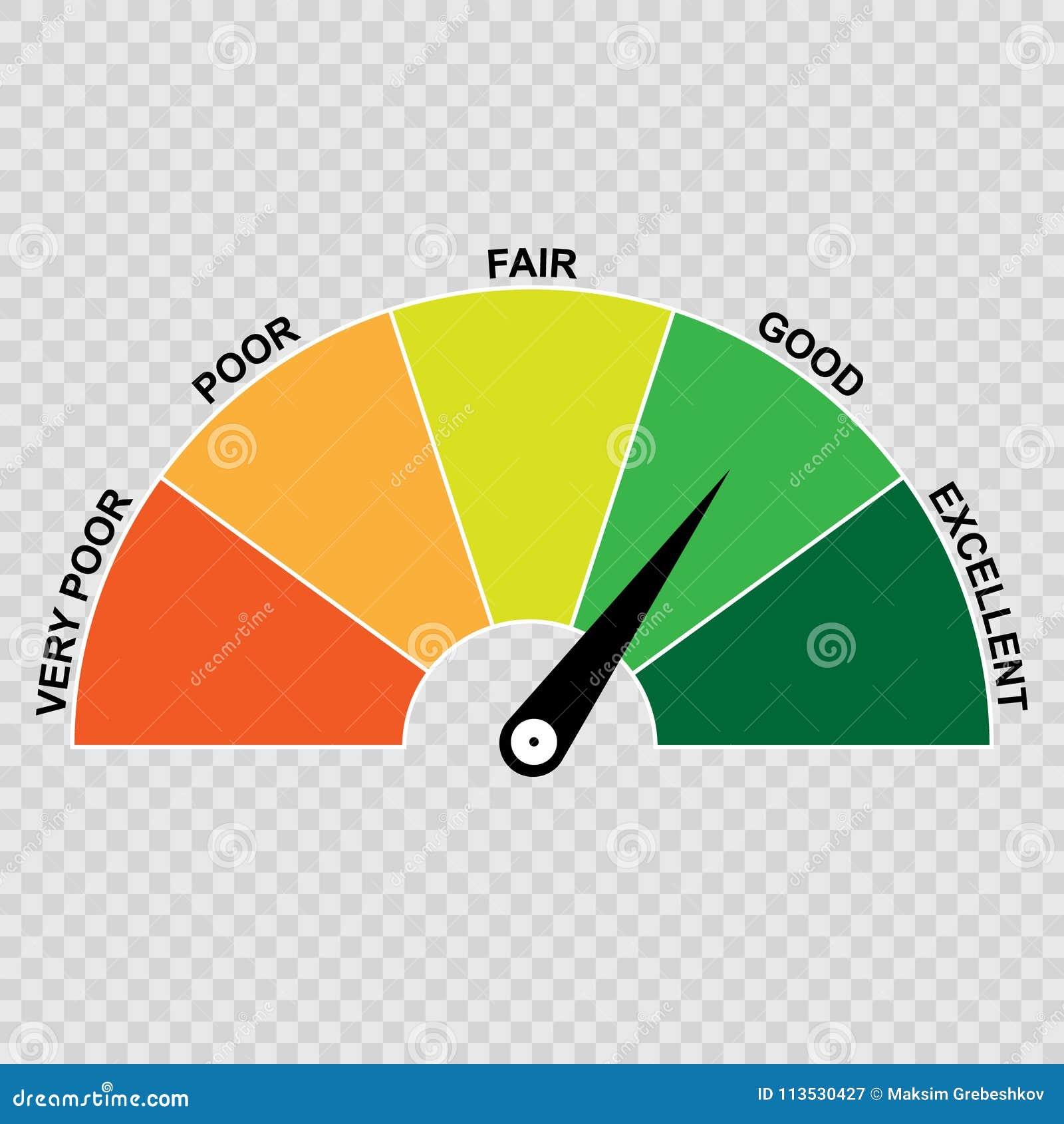 信用评分测量仪