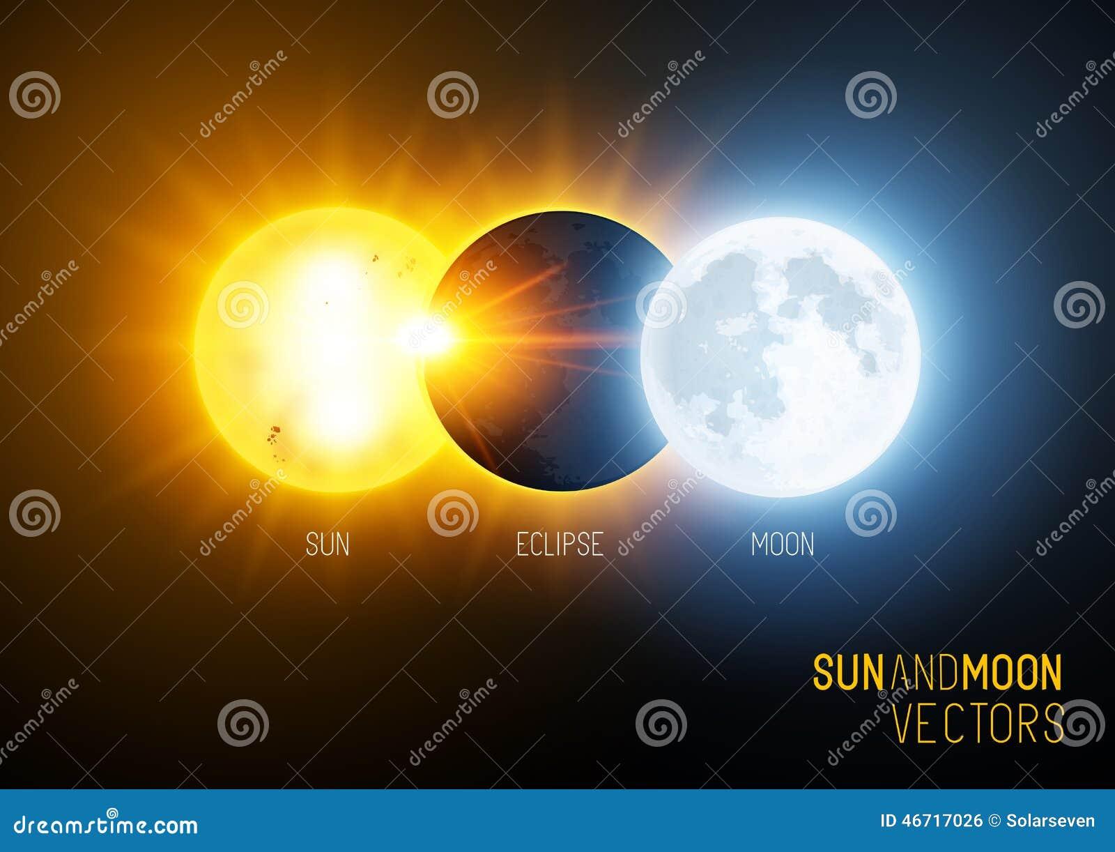全蚀、太阳和月亮