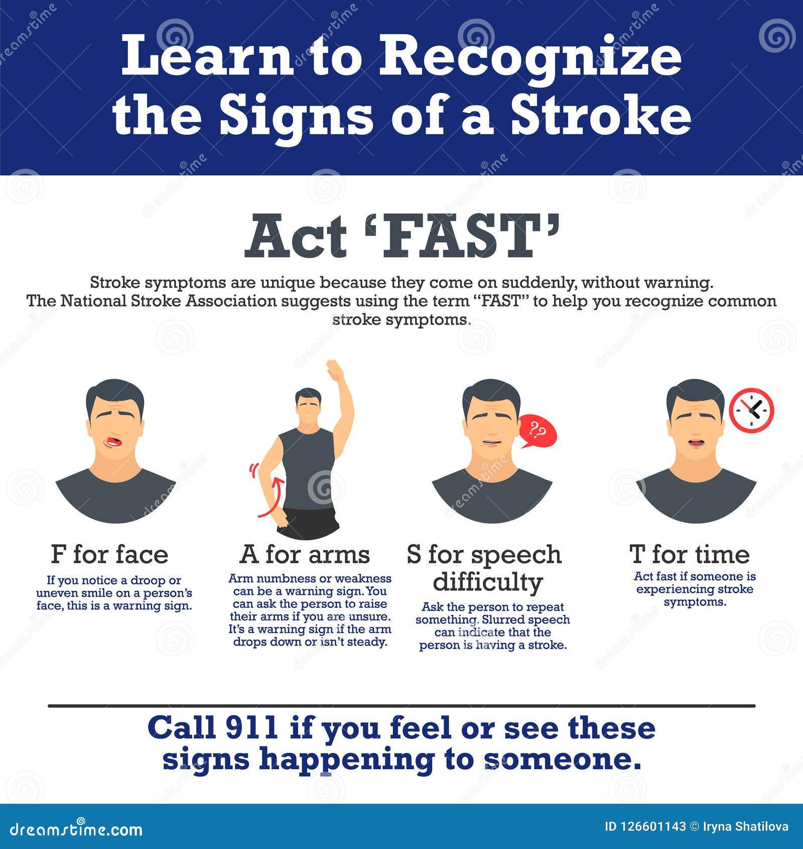 冲程症状 infographic的要素