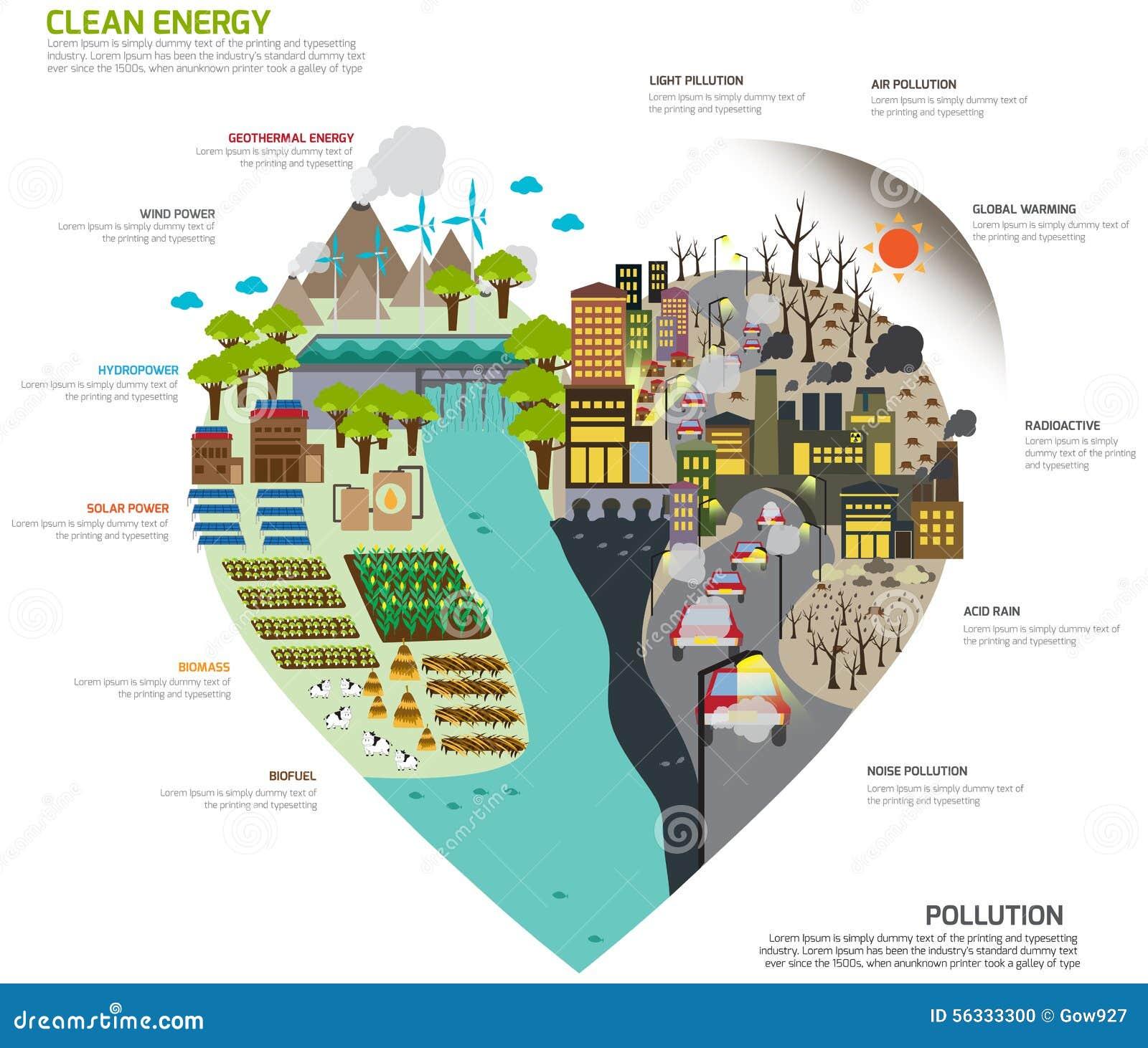 分开的绿色清洁能源和污染infograph世界