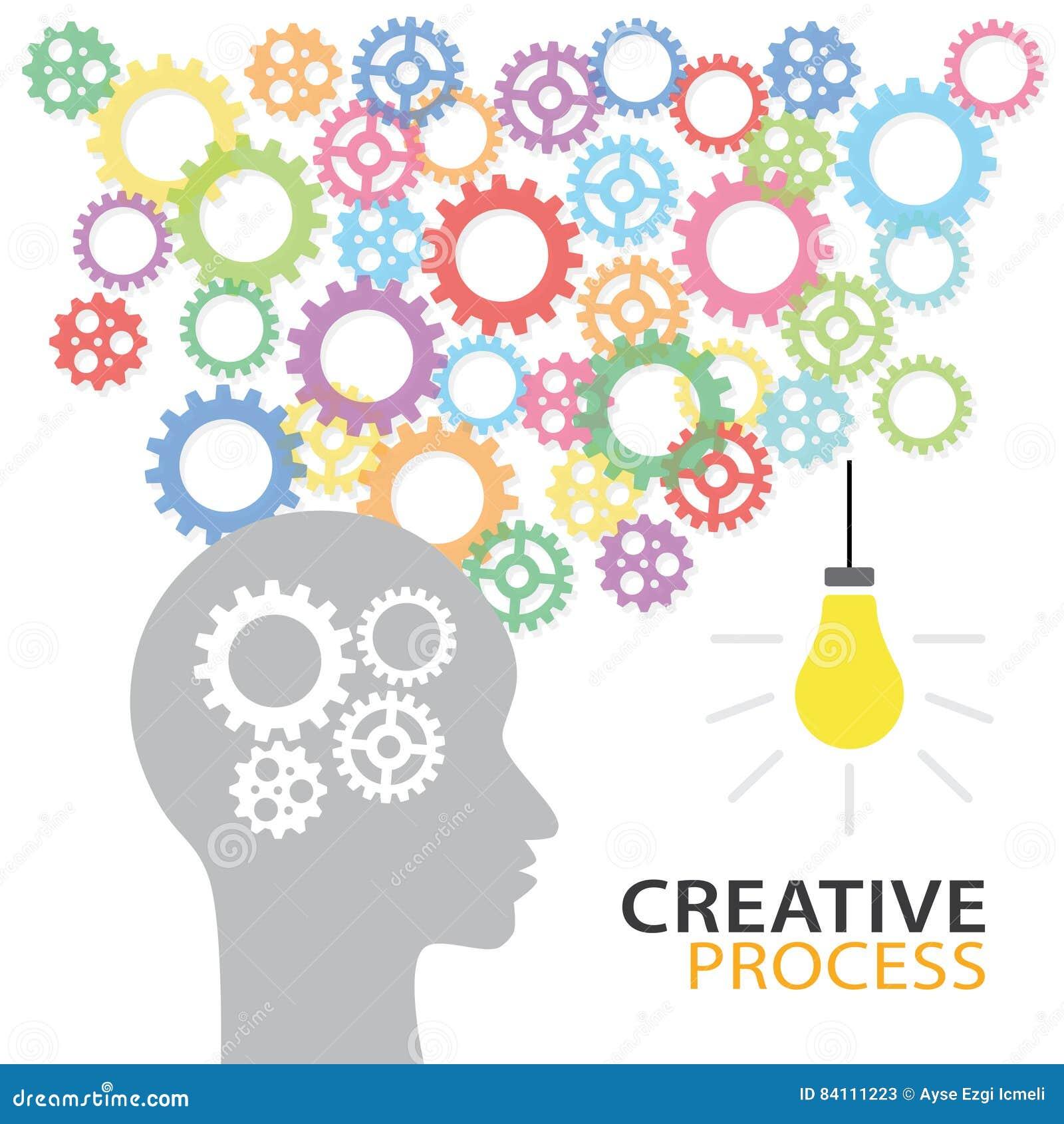 创造性的进程