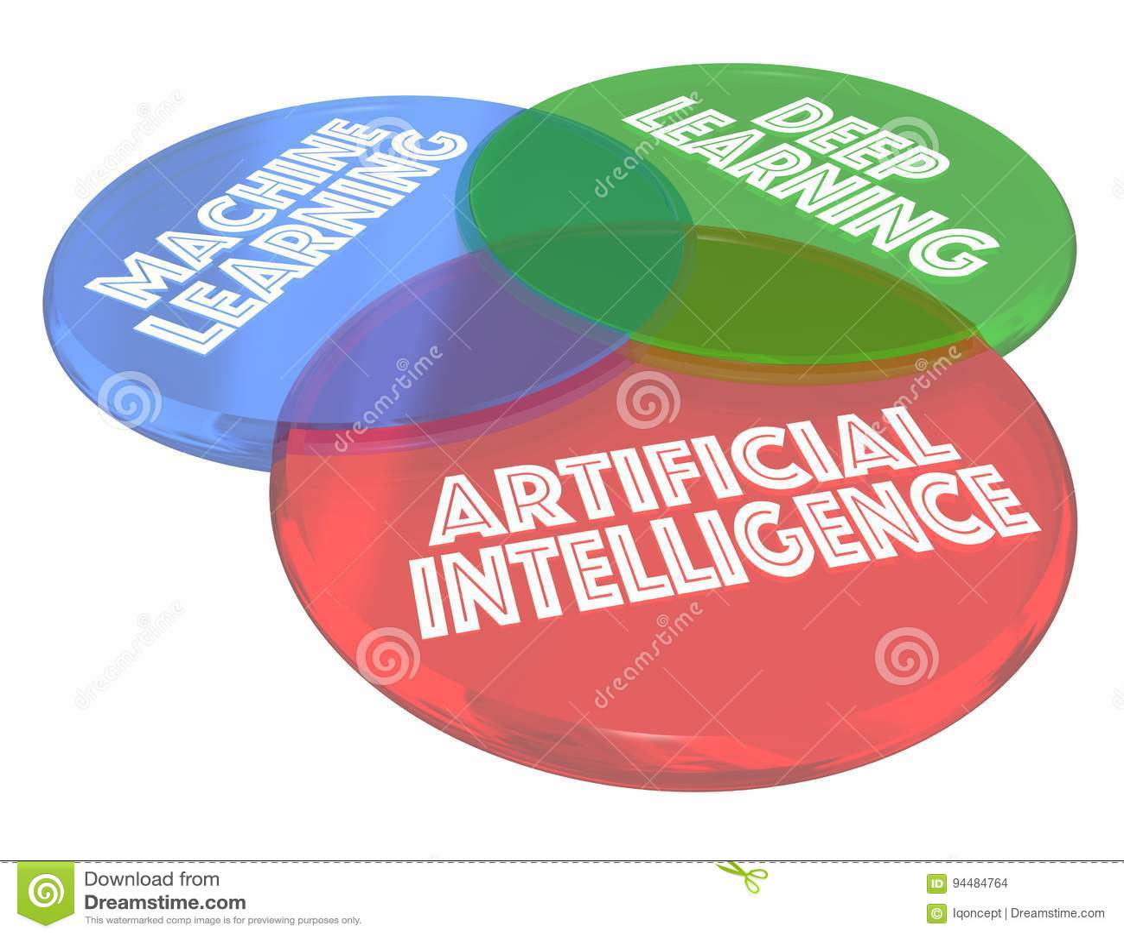 加工深深学会AI人工智能Venn图3d