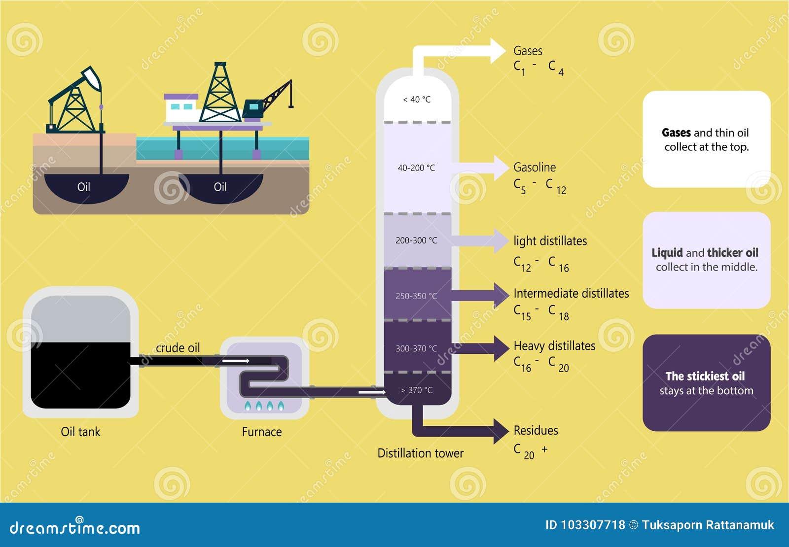 石油分馏_插画 包括有 石脑油, 向量, 例证, 石油, 化学, 粗暴, 精炼厂, 绘制