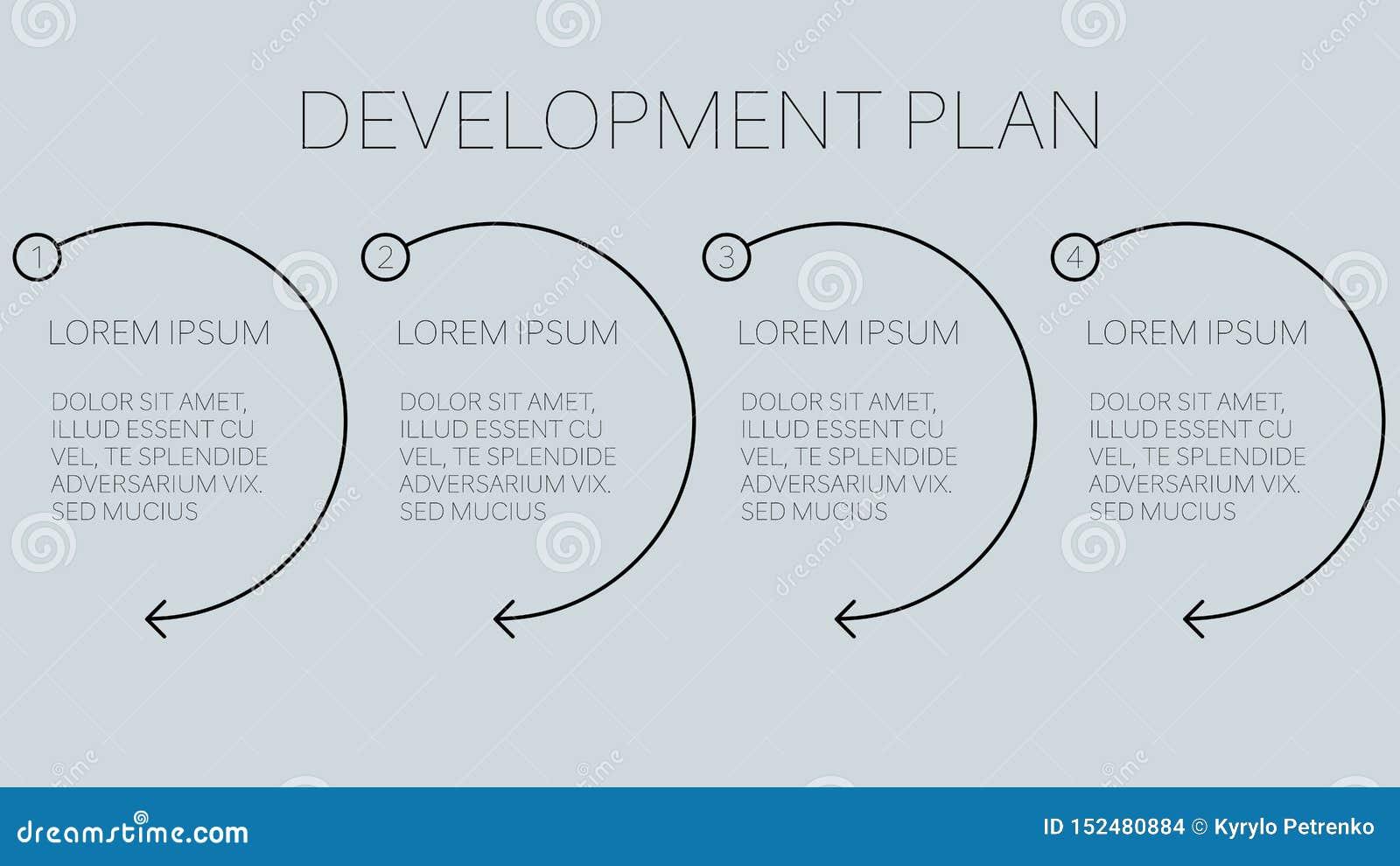 发展与四容易的步的经营计划