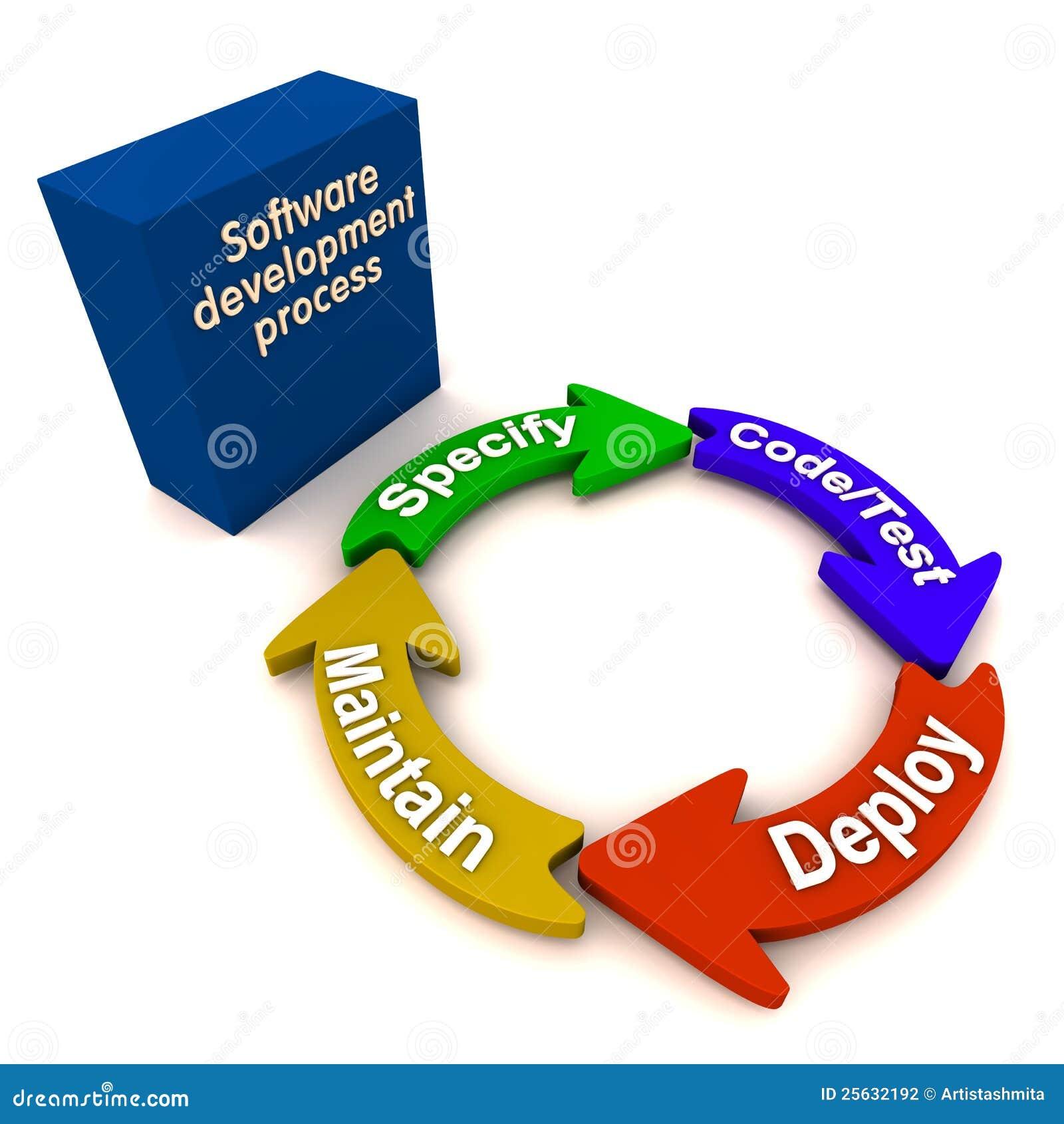 发展过程软件