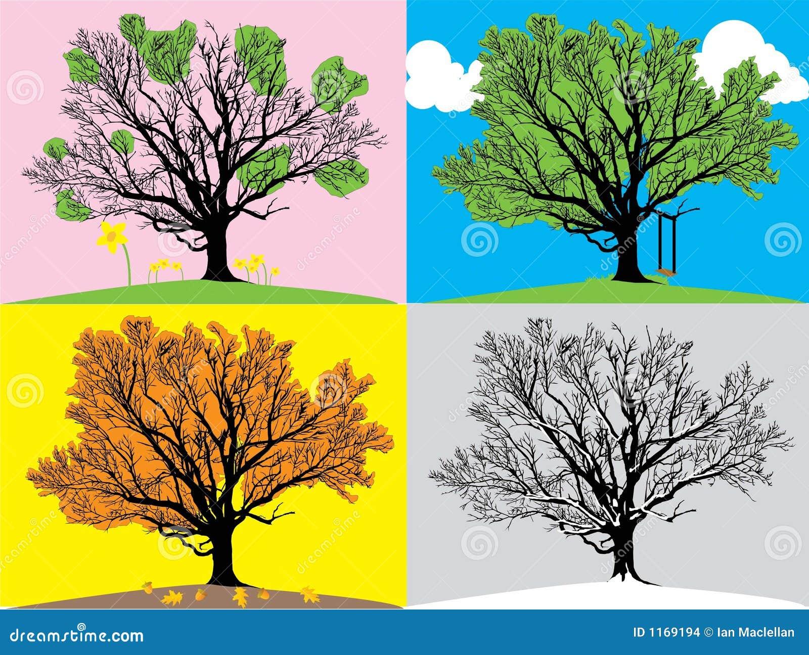 四个例证季节