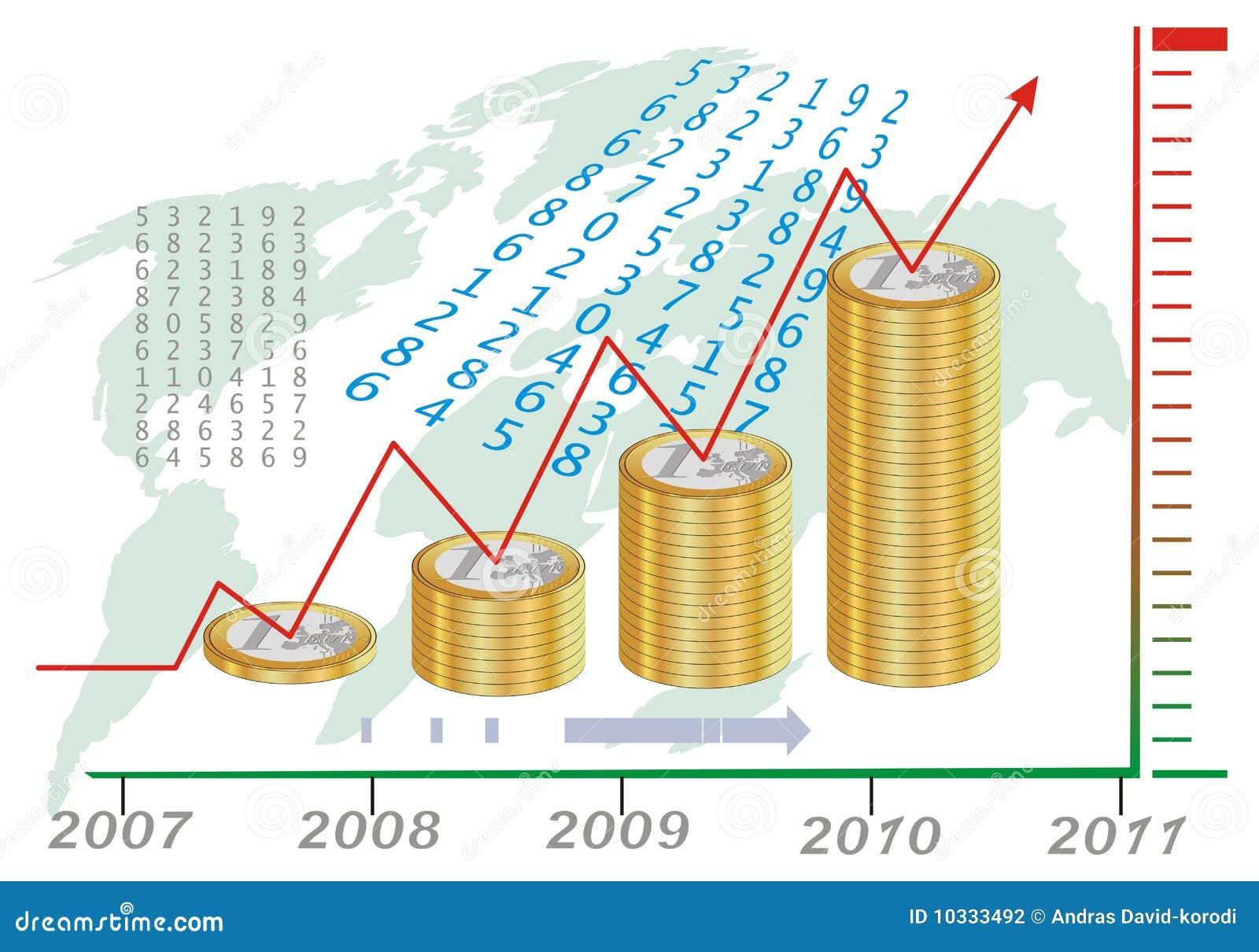 图表欧元生长