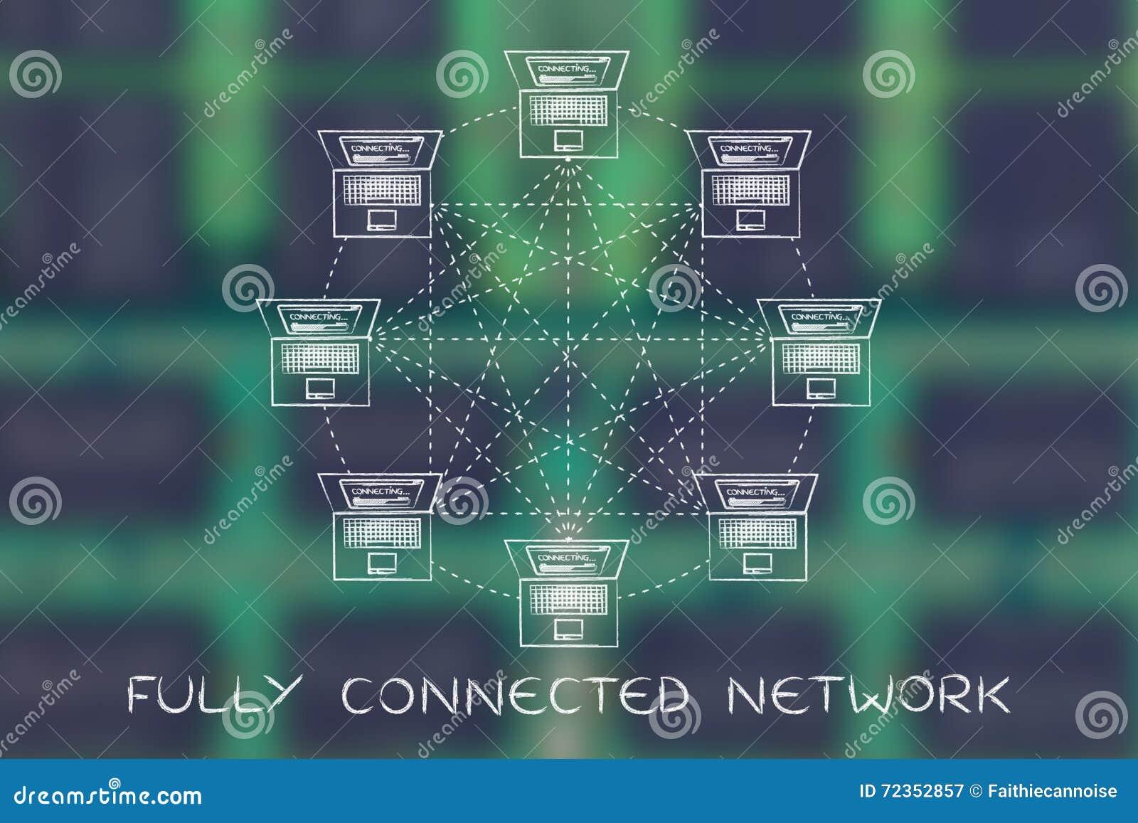 在一个完全连接网络结构的膝上型计算机与说明