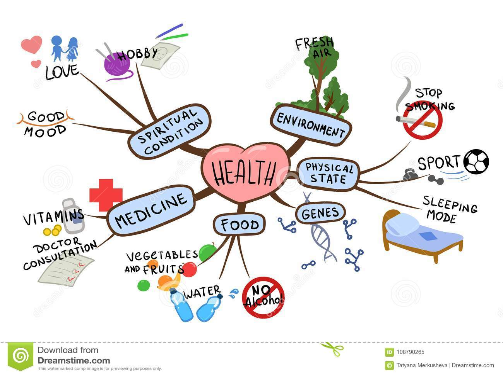 在健康和健康生活方式题目的心智图  意境地图传染媒介例证,隔绝在白色