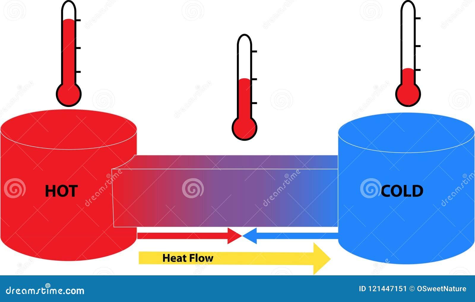 在热和冷的对象之间的热流