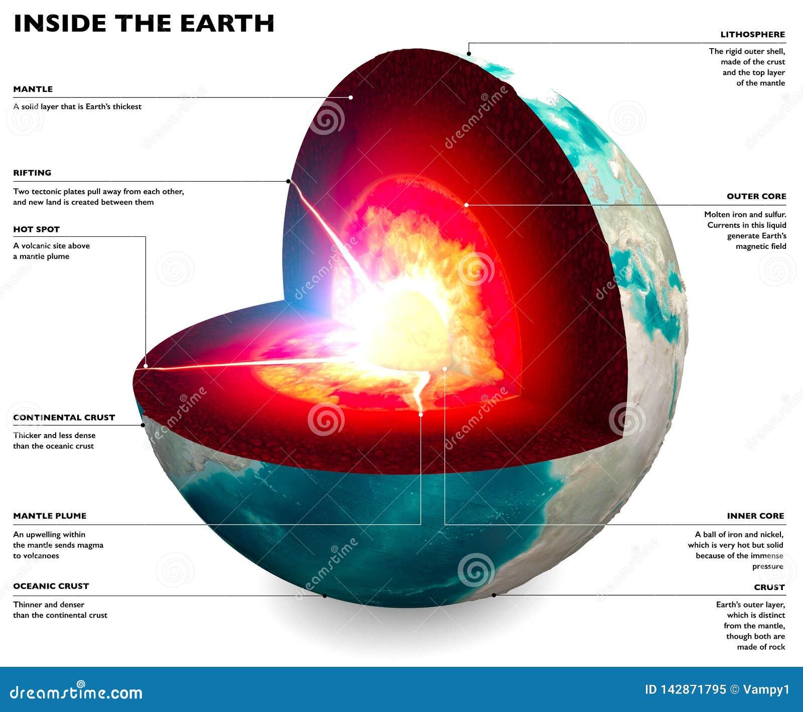 地球的部分,地球 核心和土壤层数 地面和地面部分