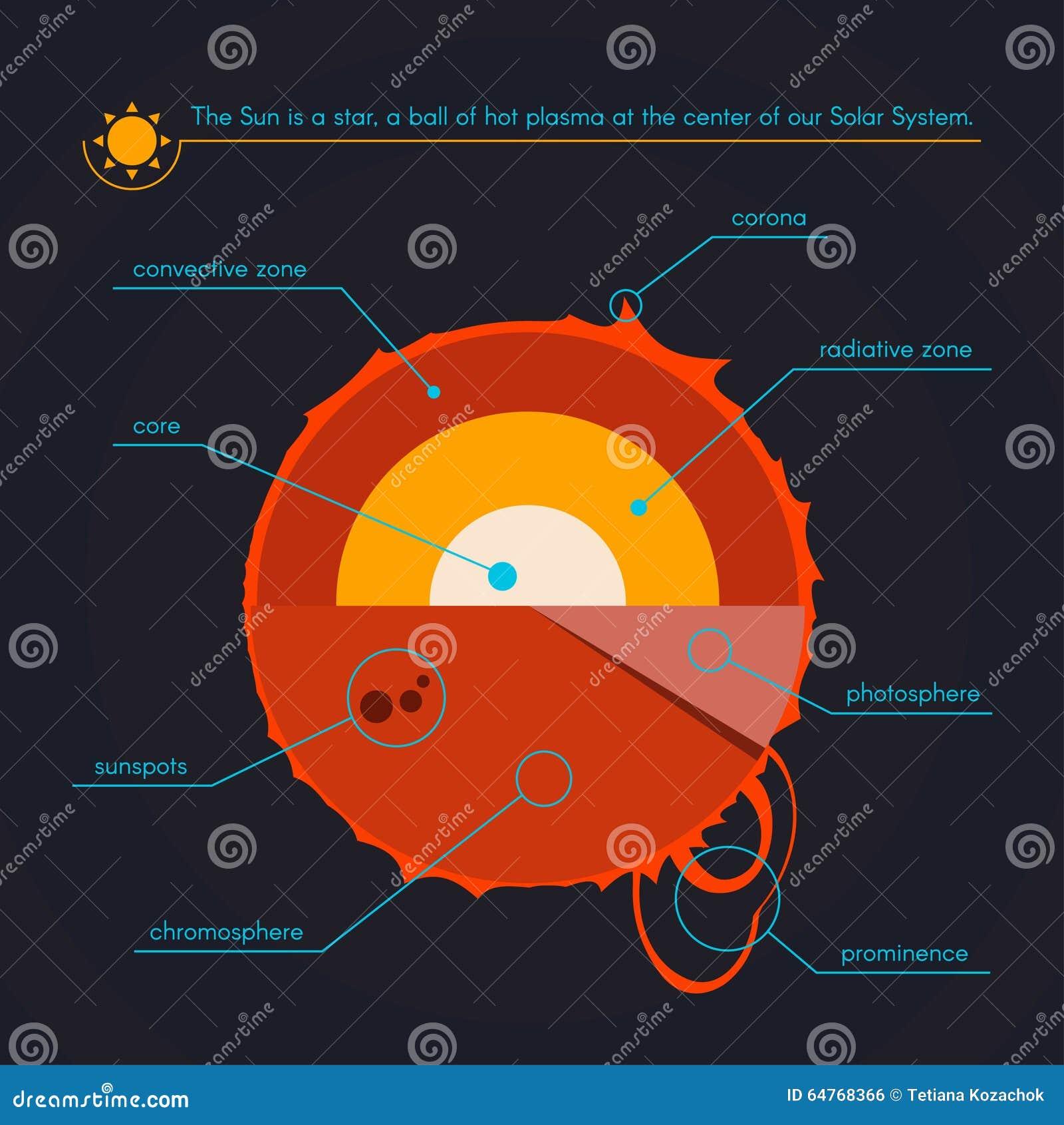 太阳的层数