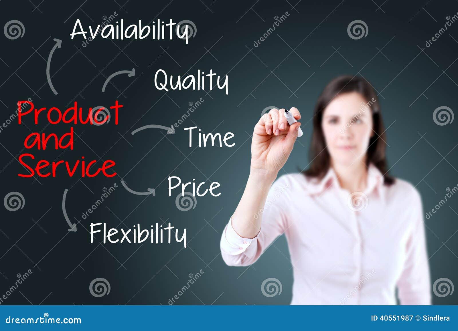 女商人文字产品和服务属性 背景看板卡祝贺邀请