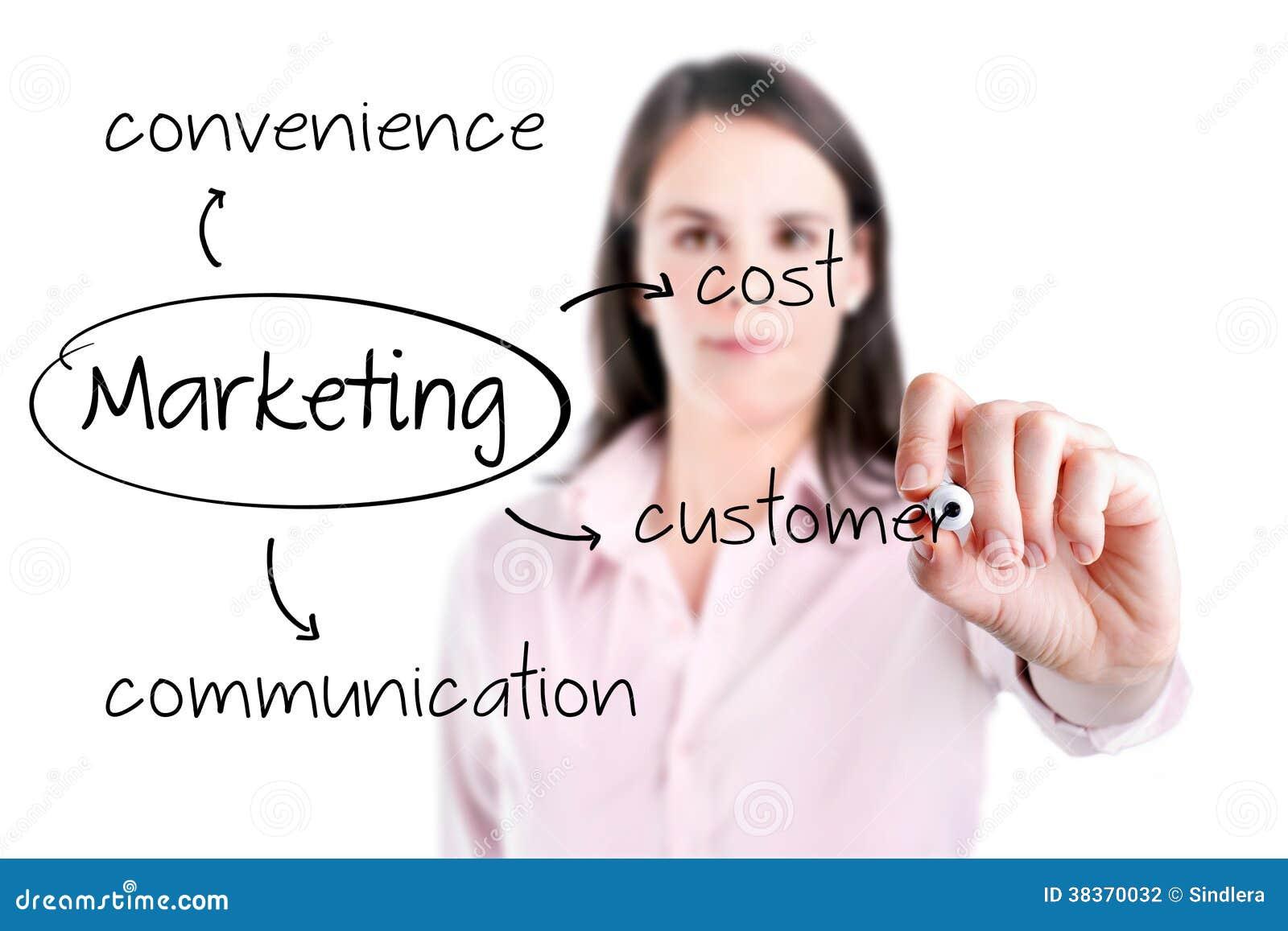 年轻女商人文字营销概念-顾客,费用,便利,通信。