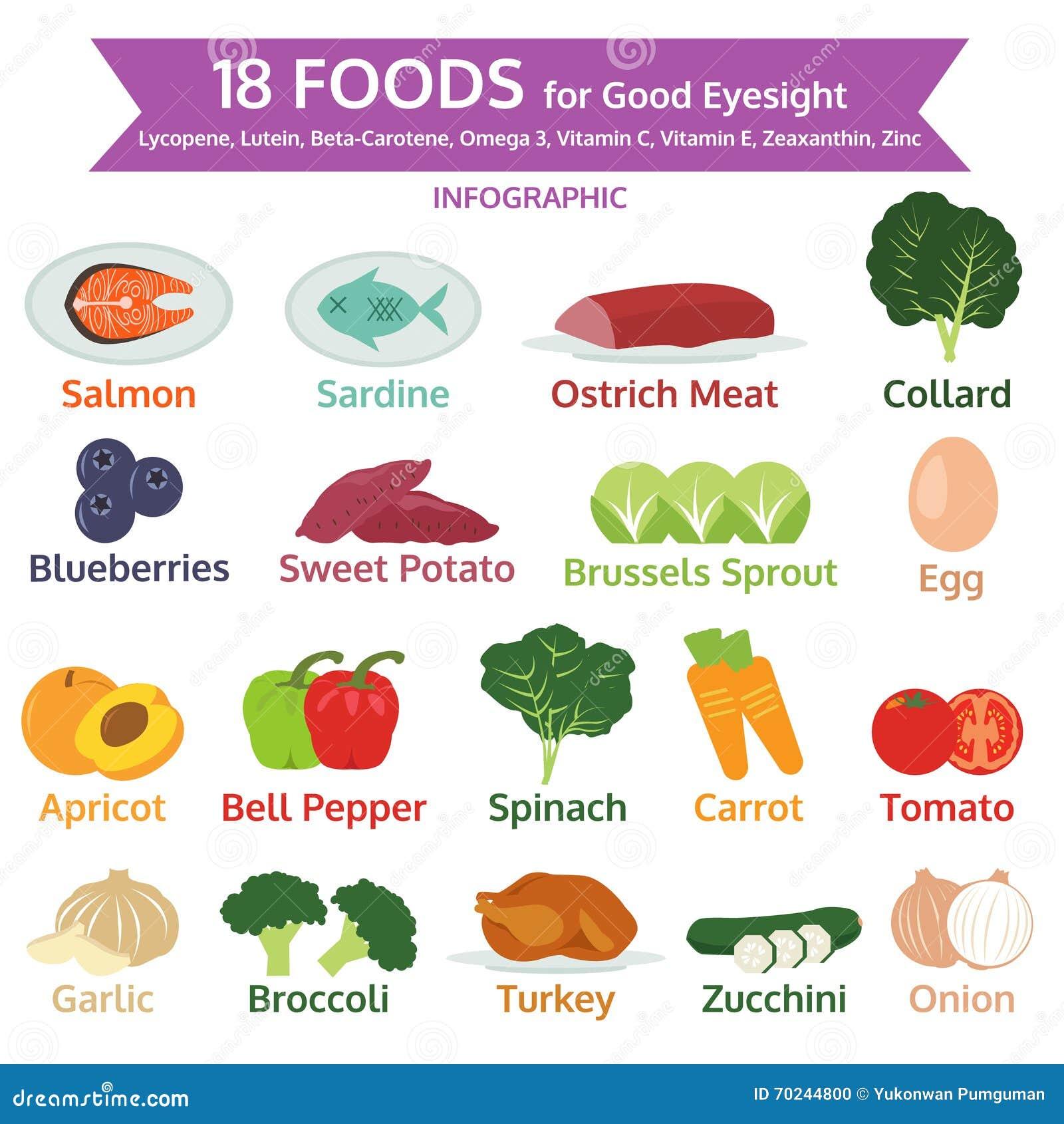 好眼力的食物,信息图表,食物象传染媒介