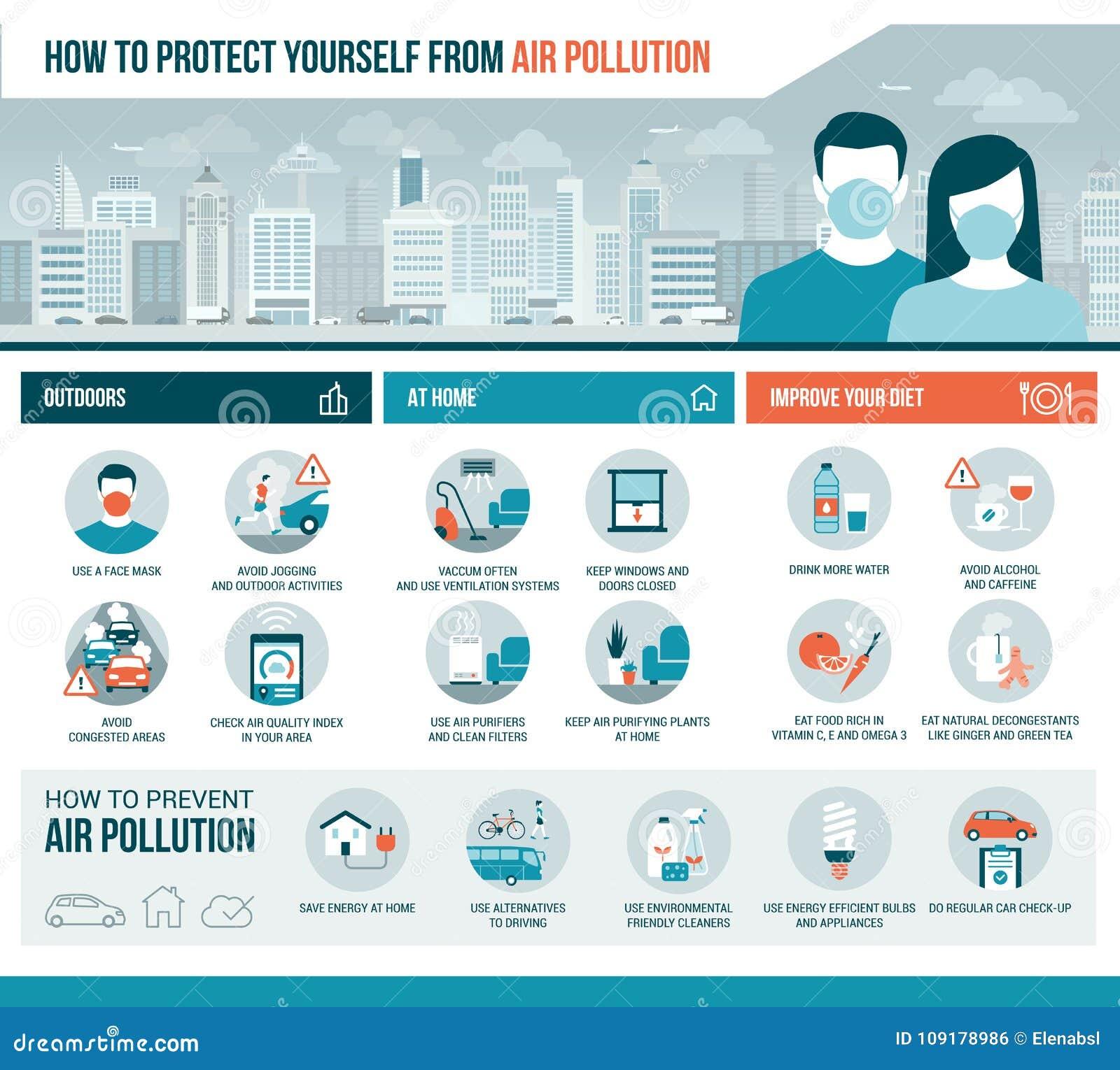 如何保护自己免受大气污染