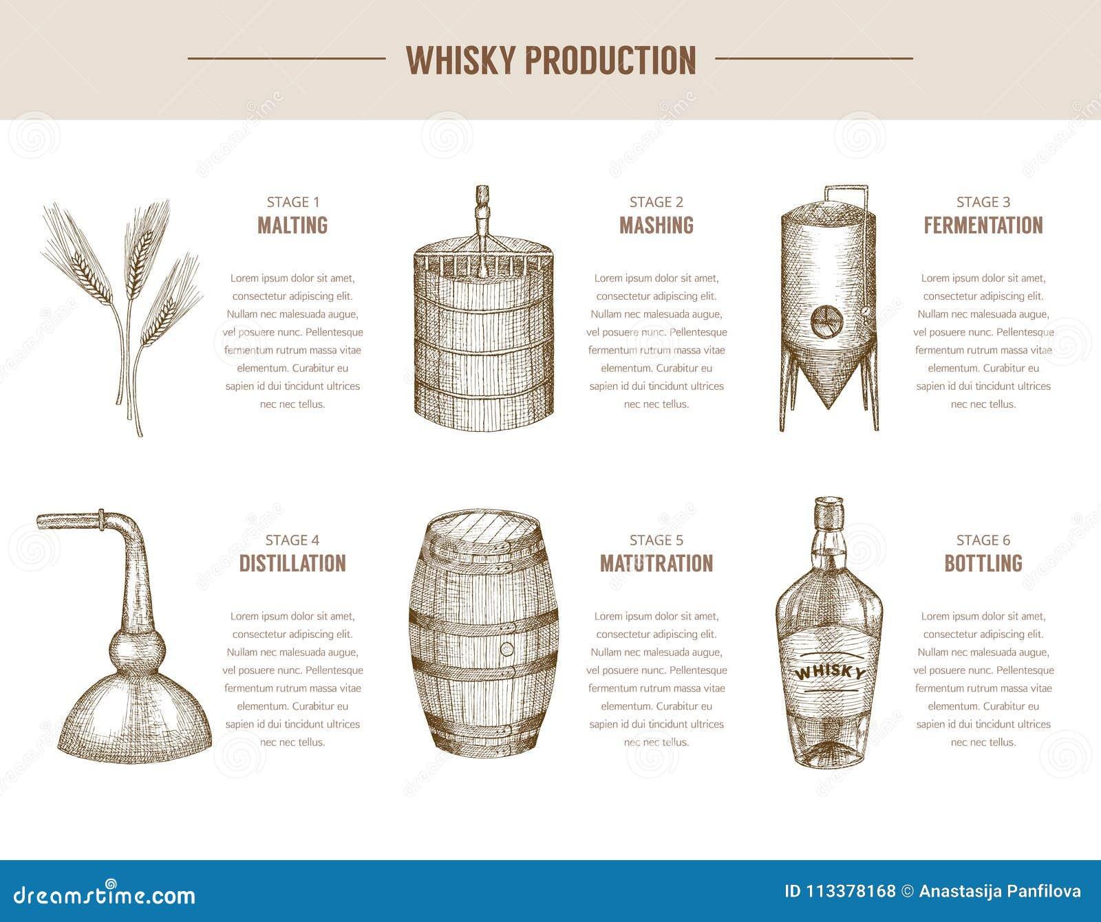 威士忌酒生产
