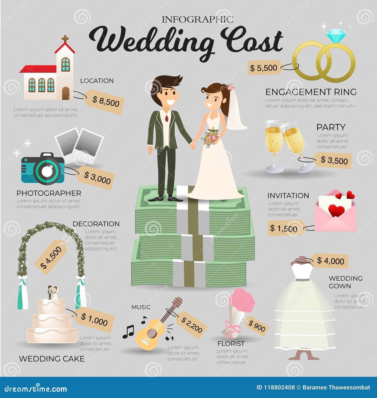 婚礼费用Infographic 矢量信息