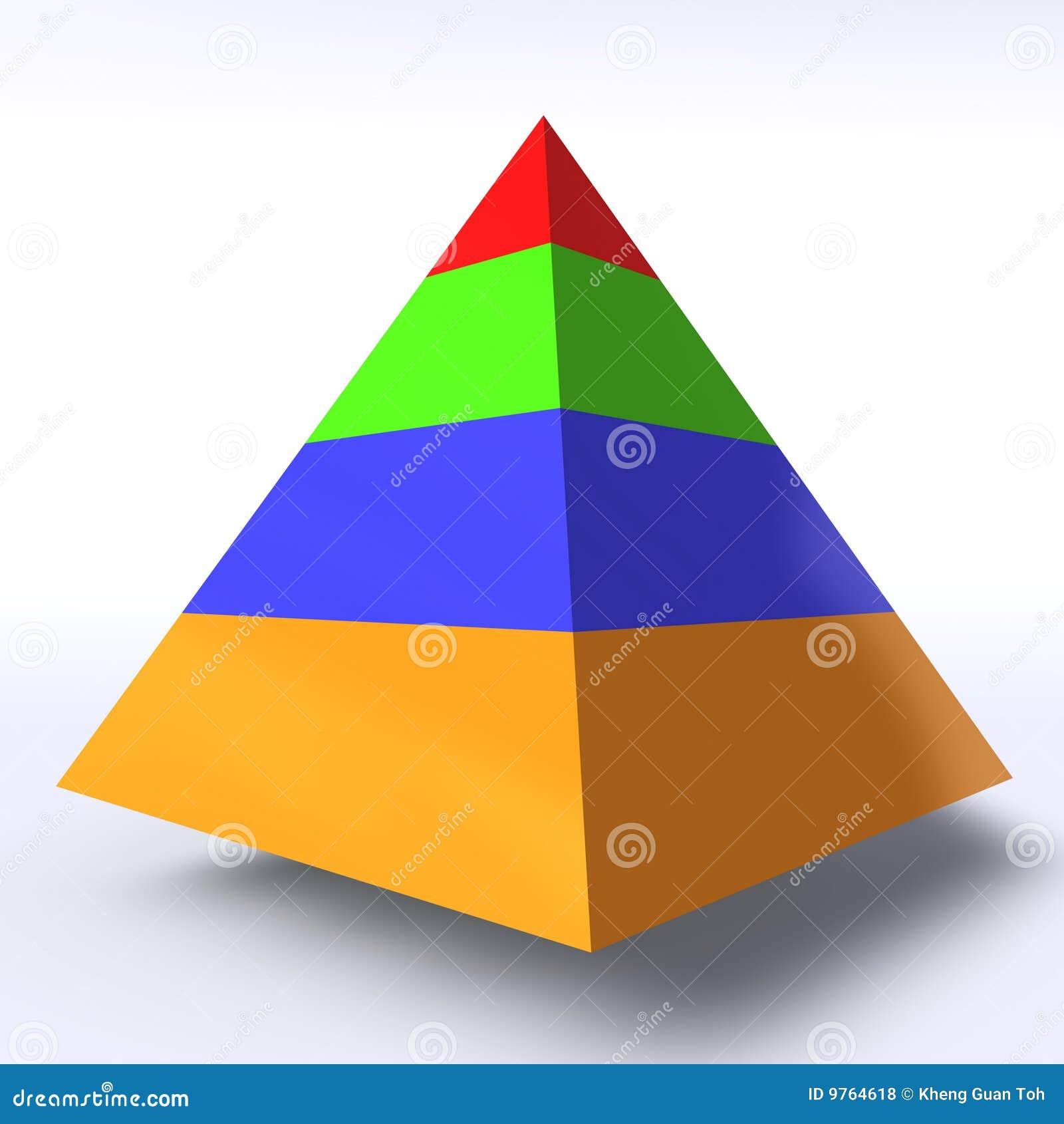 层次结构金字塔