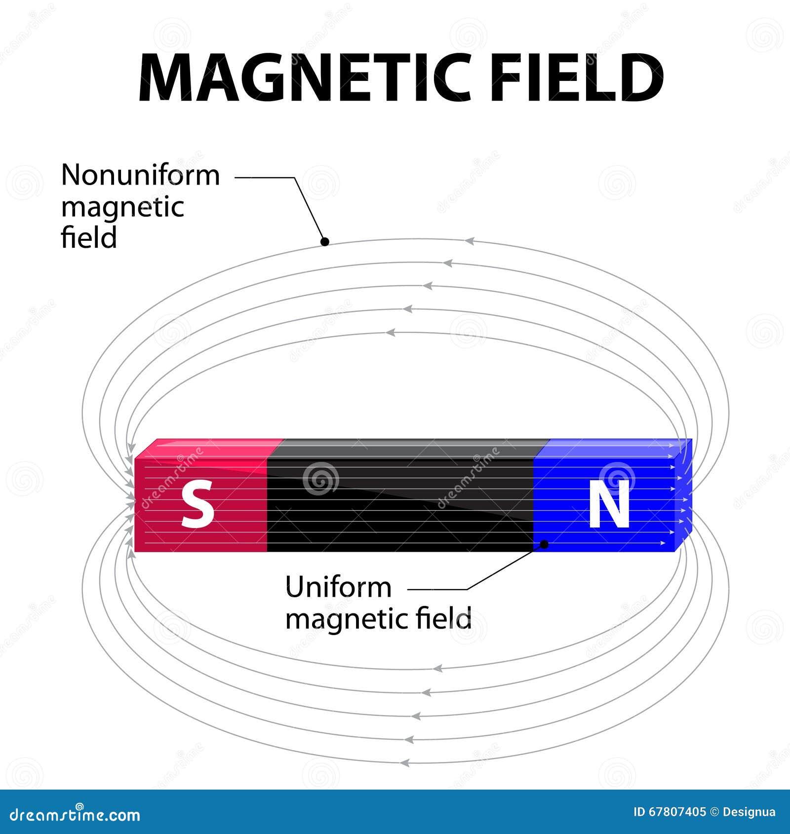 展示域归档强制铁线路磁性次幂