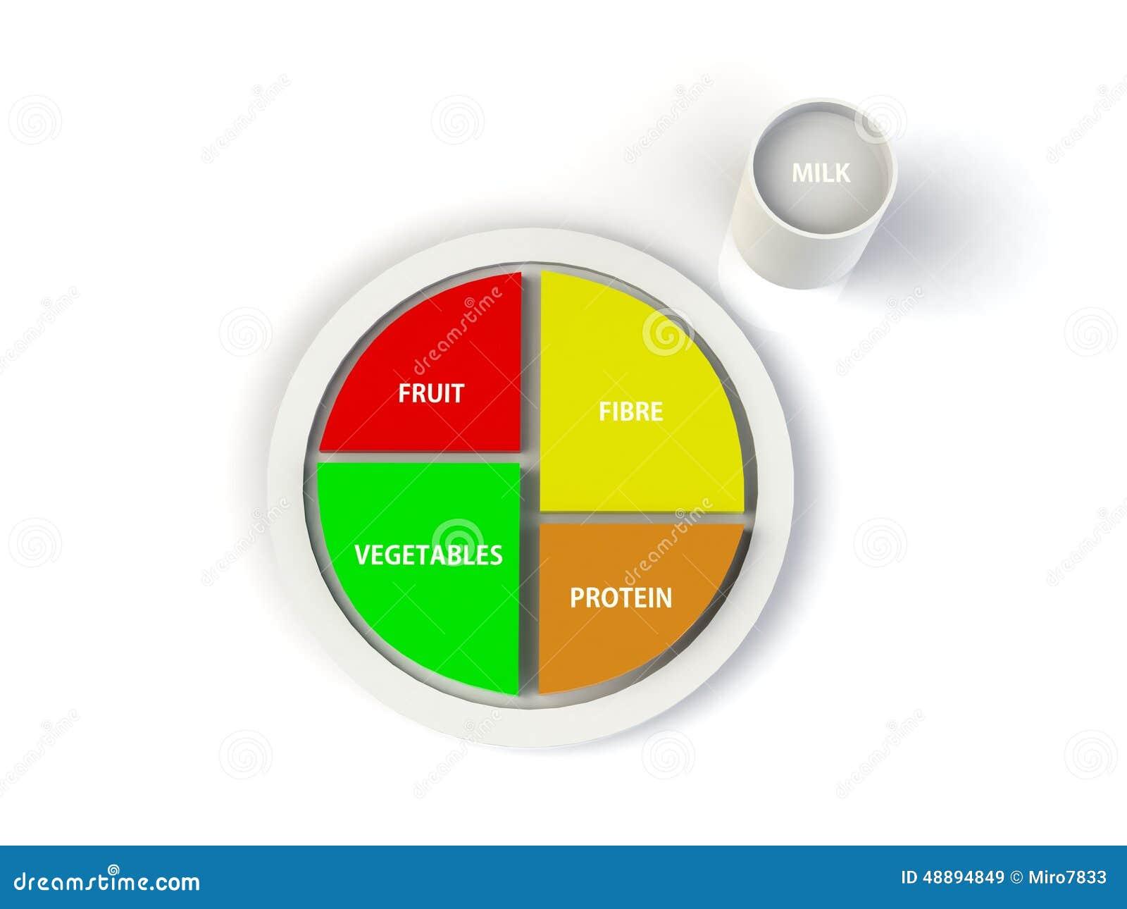 平衡饮食蛋白质,果子,菜,在板材的纤维