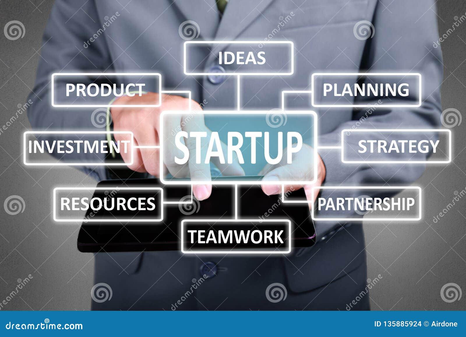 开始在企业概念
