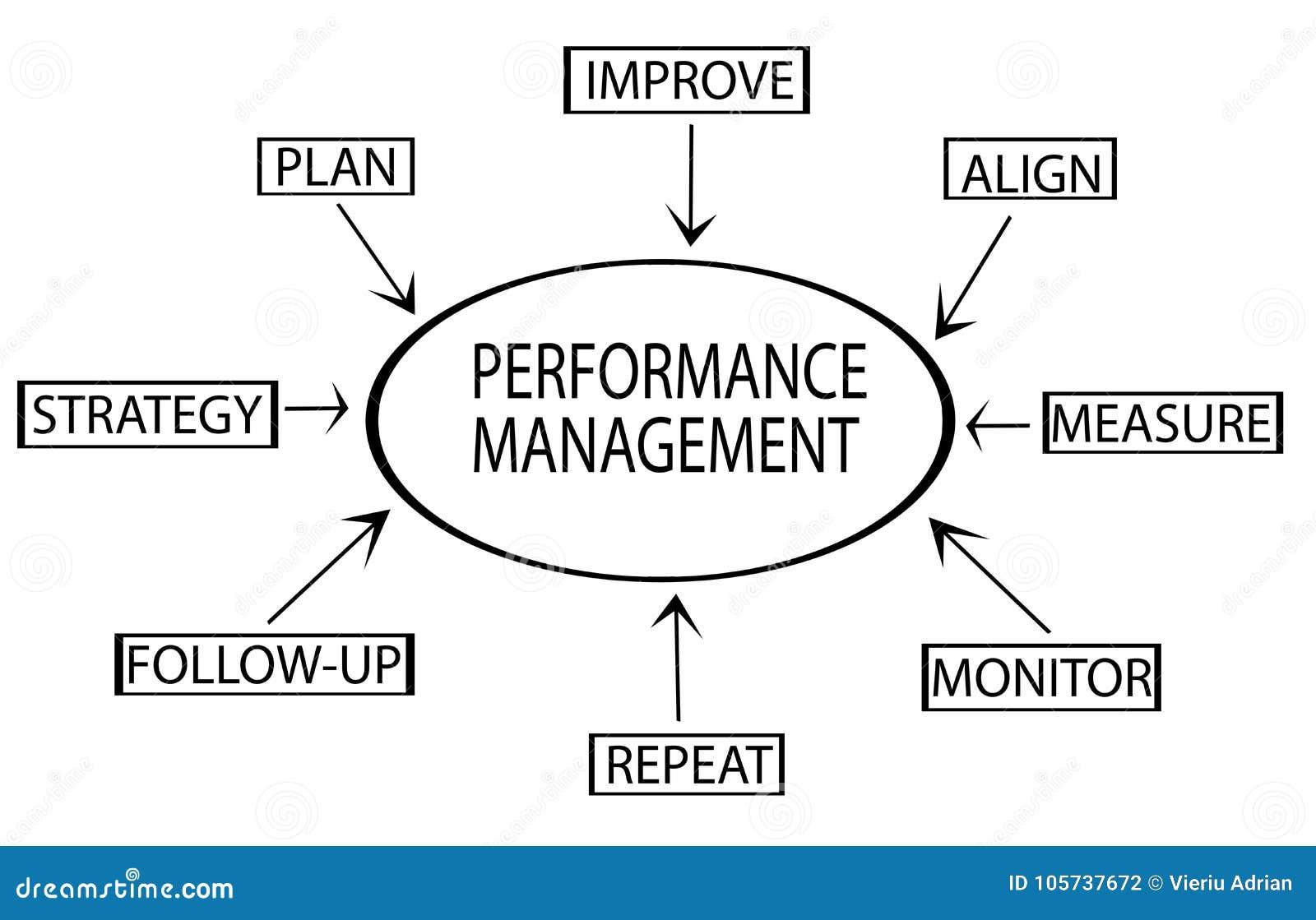 性能管理显示关键事务的流程图命名战略,计划,显示器,