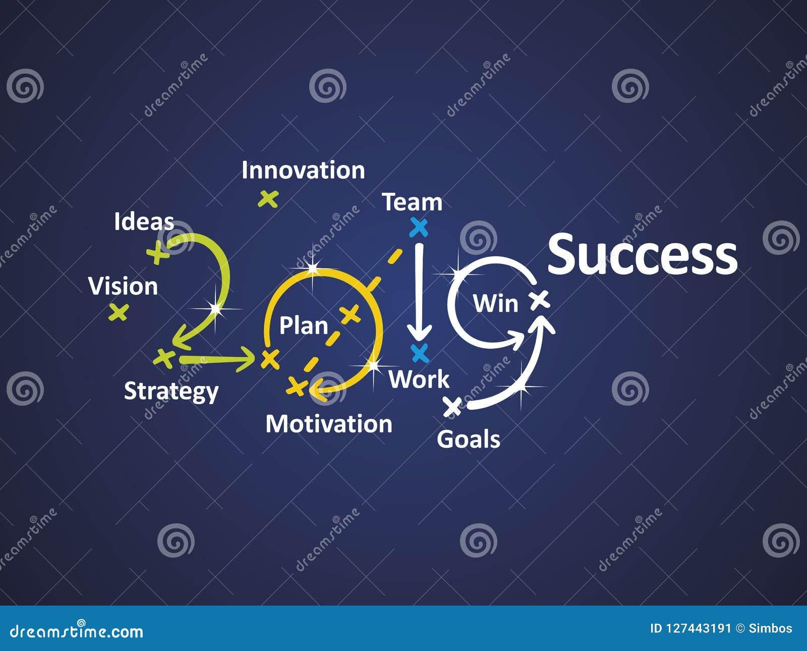 成功2019蓝色背景传染媒介词云彩企业横幅绿色黄色蓝色白色背景